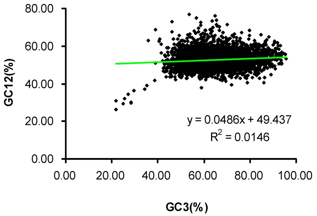 an analysis of the phenomenon of codon bias The relation of codon bias to tissue-specific gene expression in arabidopsis thaliana.