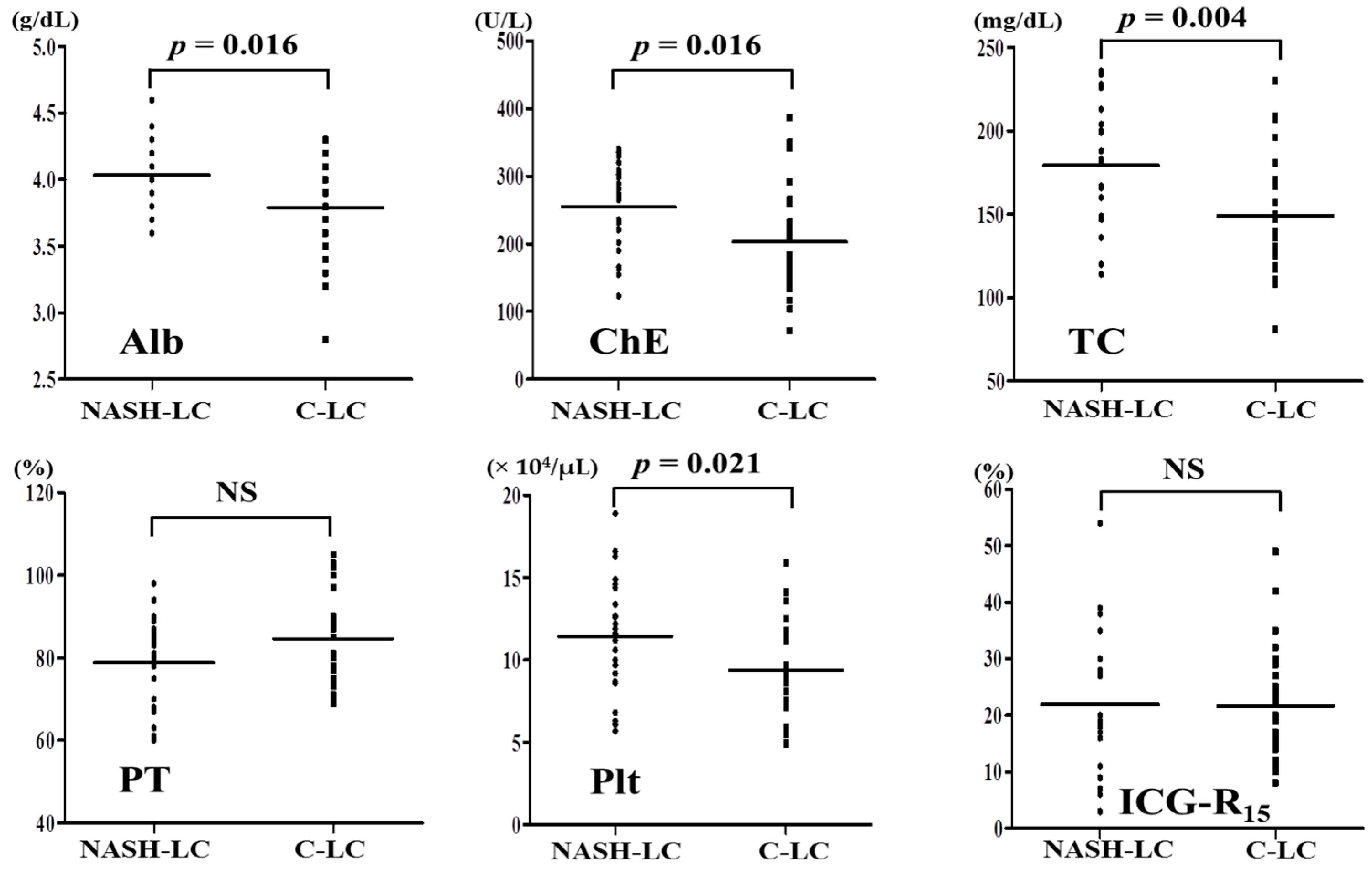 Ijms Free Full Text Correlations Of Hepatic Hemodynamics Liver