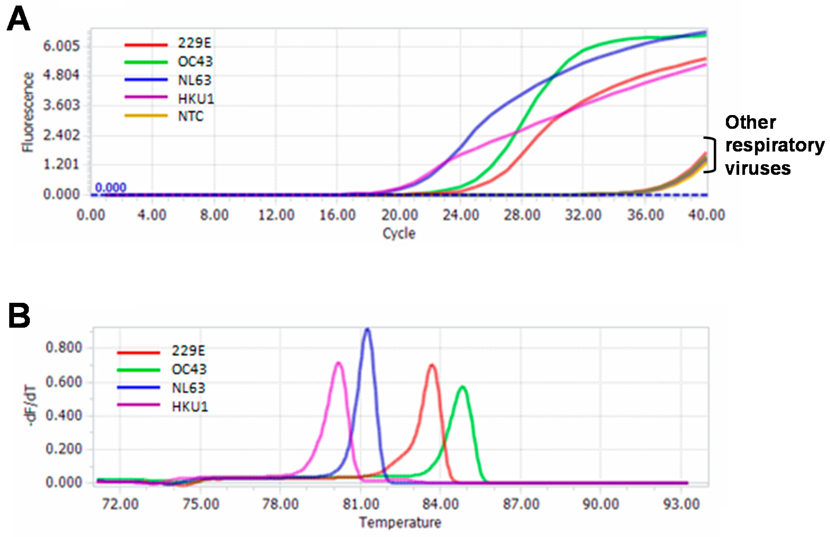 IJMS   Free Full-Text   A Melting Curve-Based Multiplex RT-qPCR ...