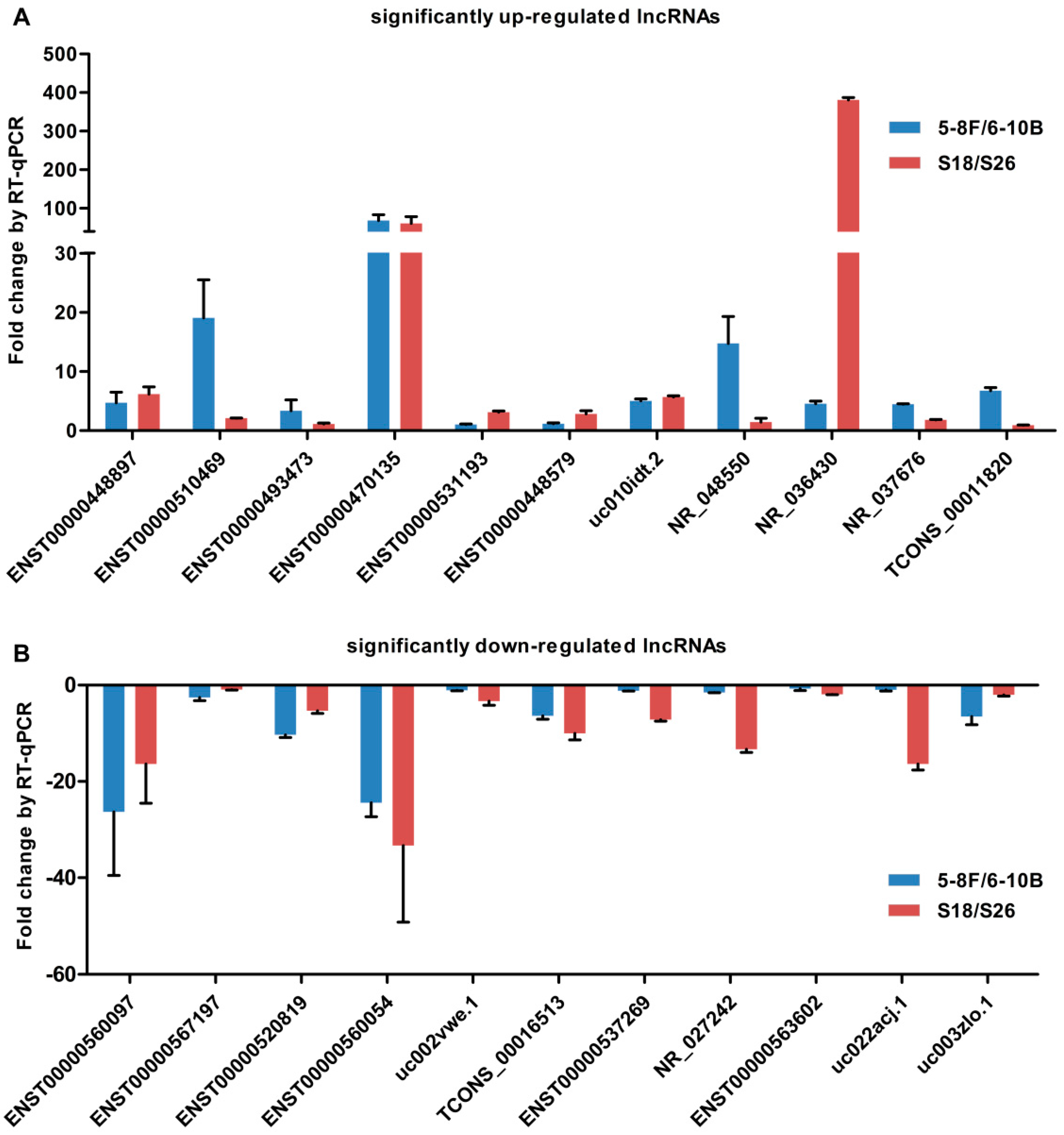 IJMS | Free Full-Text | Microarray Expression Profiling of Long Non