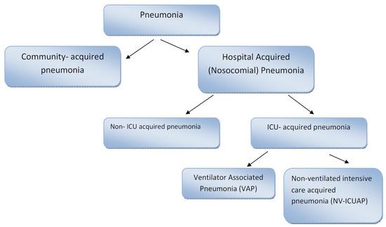 nosocomial pneumonia cdc guidelines