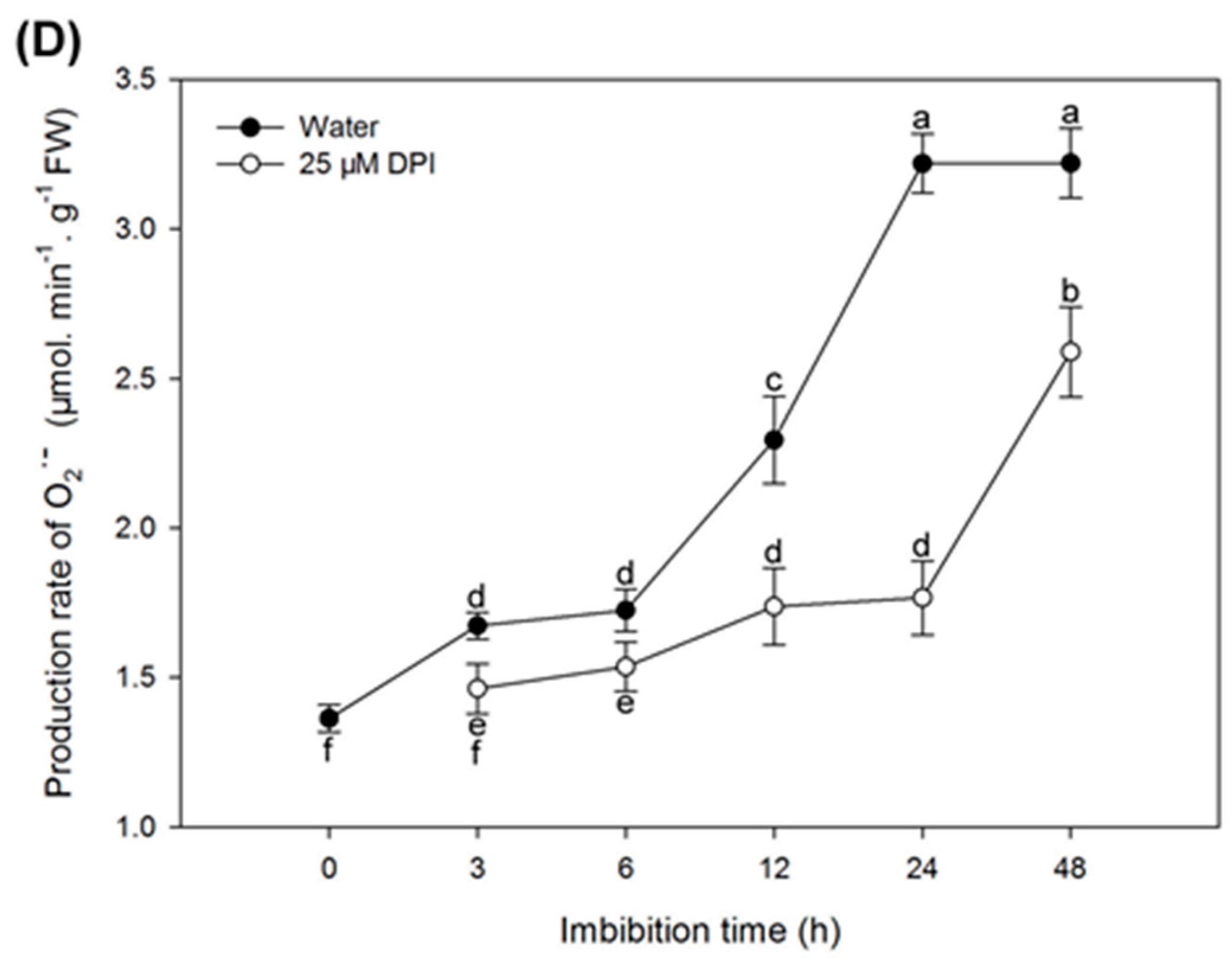 Ijms free full text reactive oxygen species generated by nadph no pooptronica