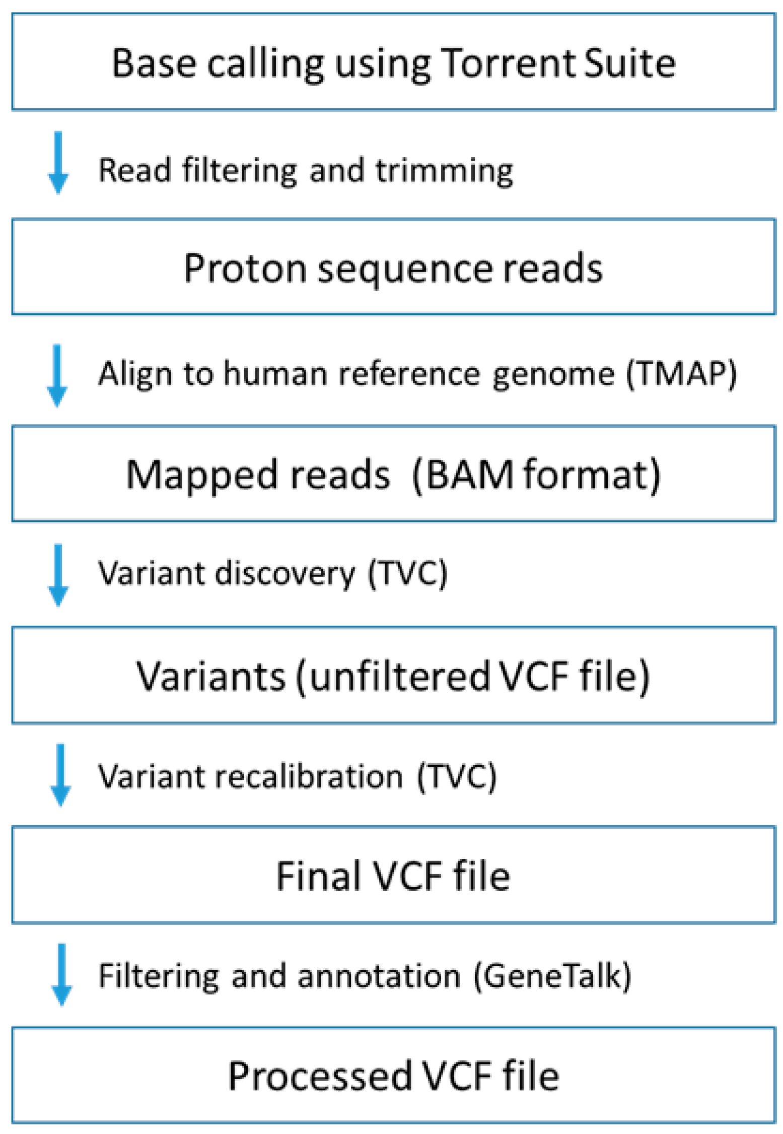 IJMS | Free Full-Text | Exome Sequencing in a Family with