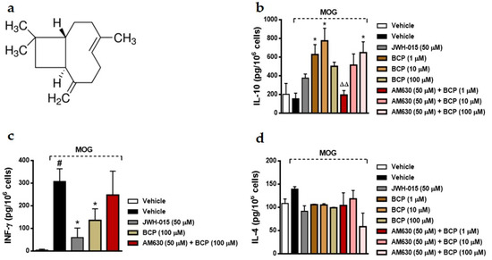 −-β-Caryophyllene, a CB2 Receptor-Selective Phytocannabinoid, Suppresses Motor Paralysis and Neuroinflammation in a Murine Model of Multiple Sclerosis