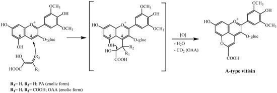 A New Chemical Pathway Yielding A-Type Vitisins in Red Wines
