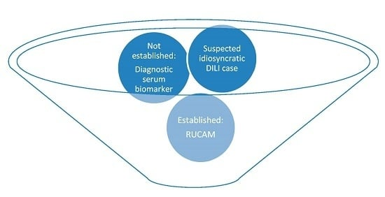 Drug Induced Liver Injury: Can Biomarkers Assist RUCAM in Causality Assessment