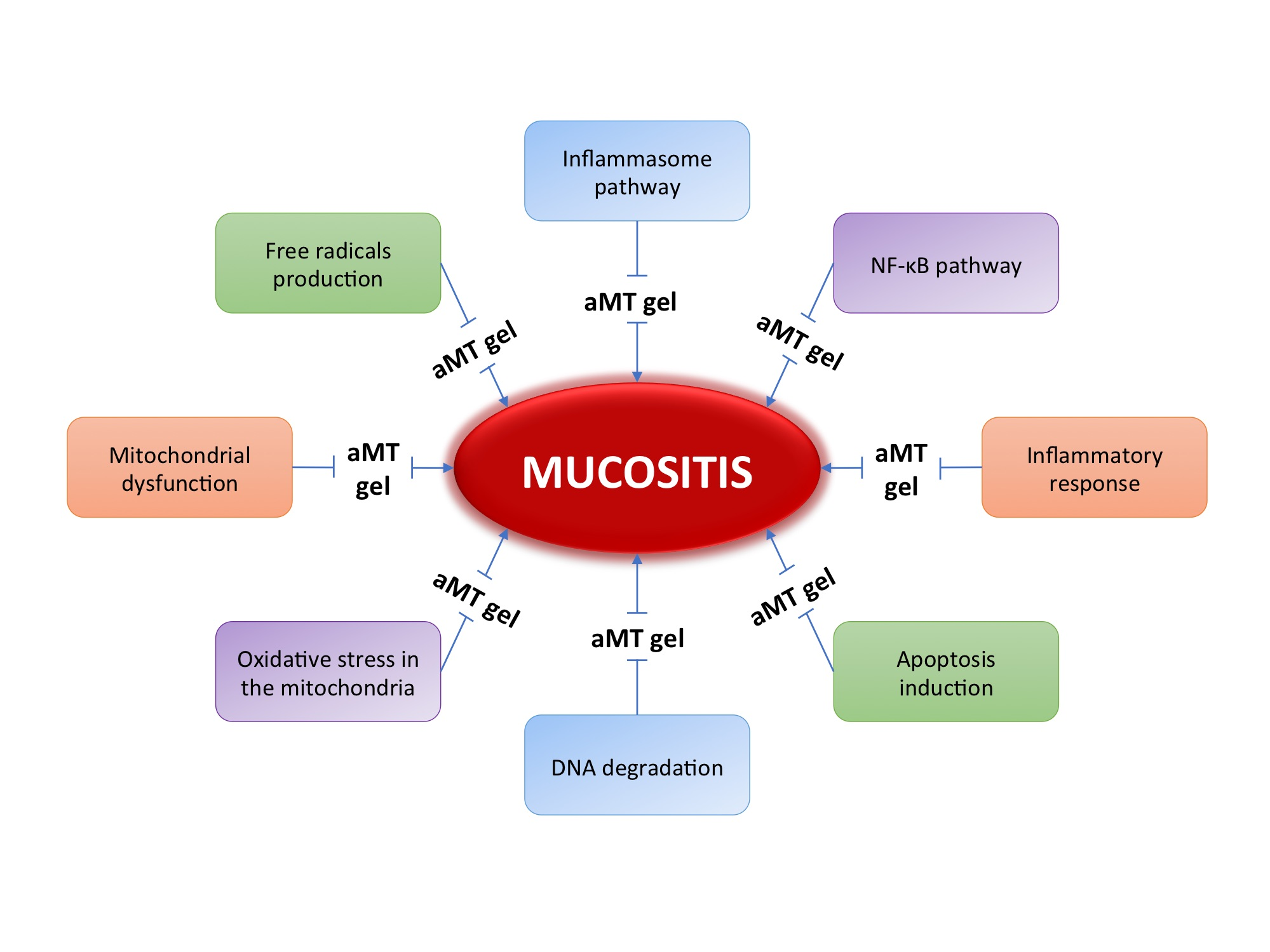 Oral Mucositis in Cancer Patients: Treatment Update