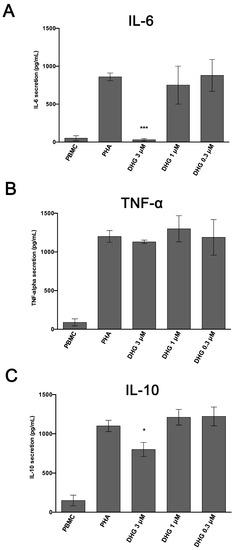 IJMS   Free Full-Text   Immuno-Modulatory and Anti-Inflammatory