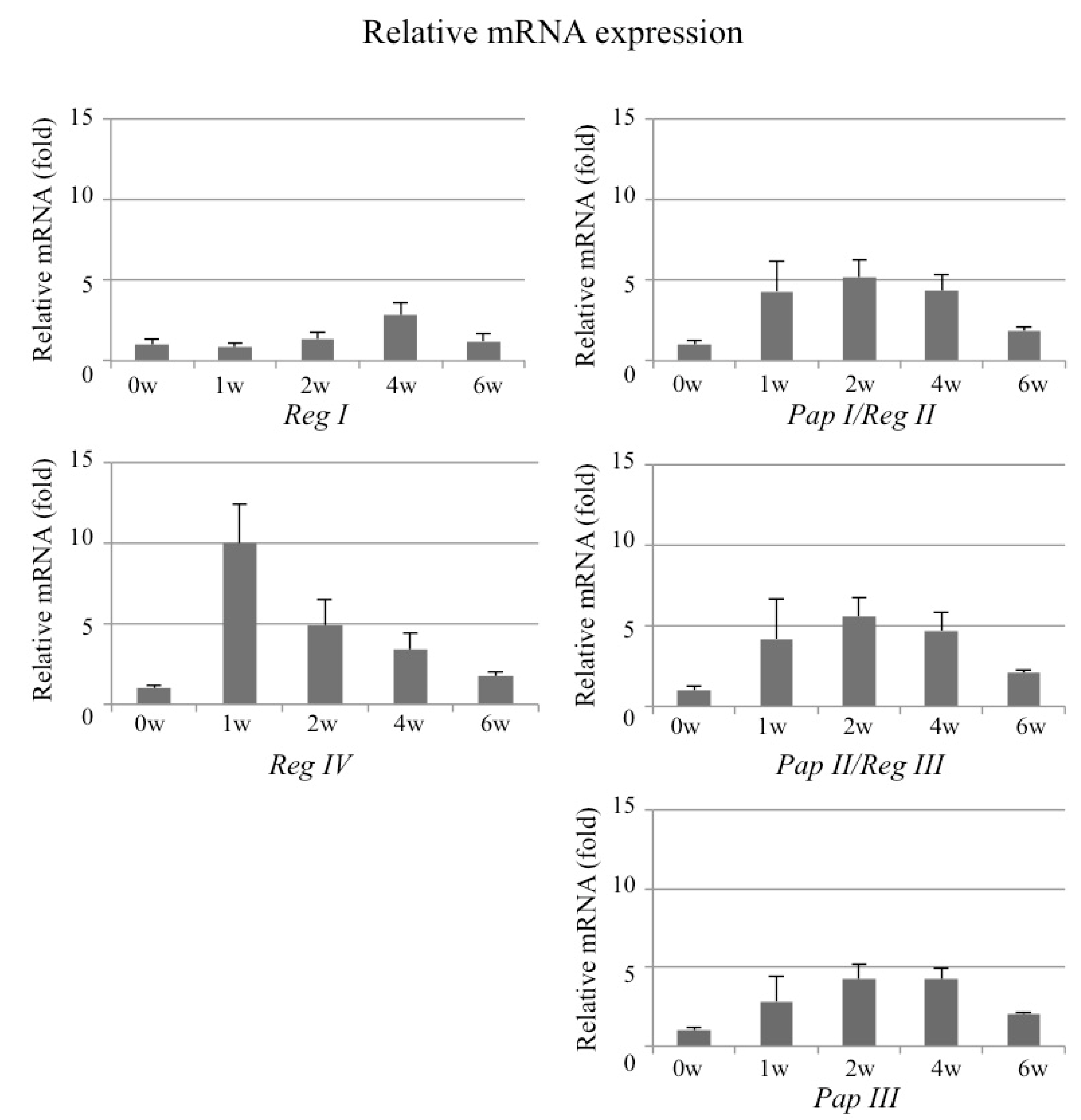 Ijms Free Full Text Reg Gene Expression In Periosteum After