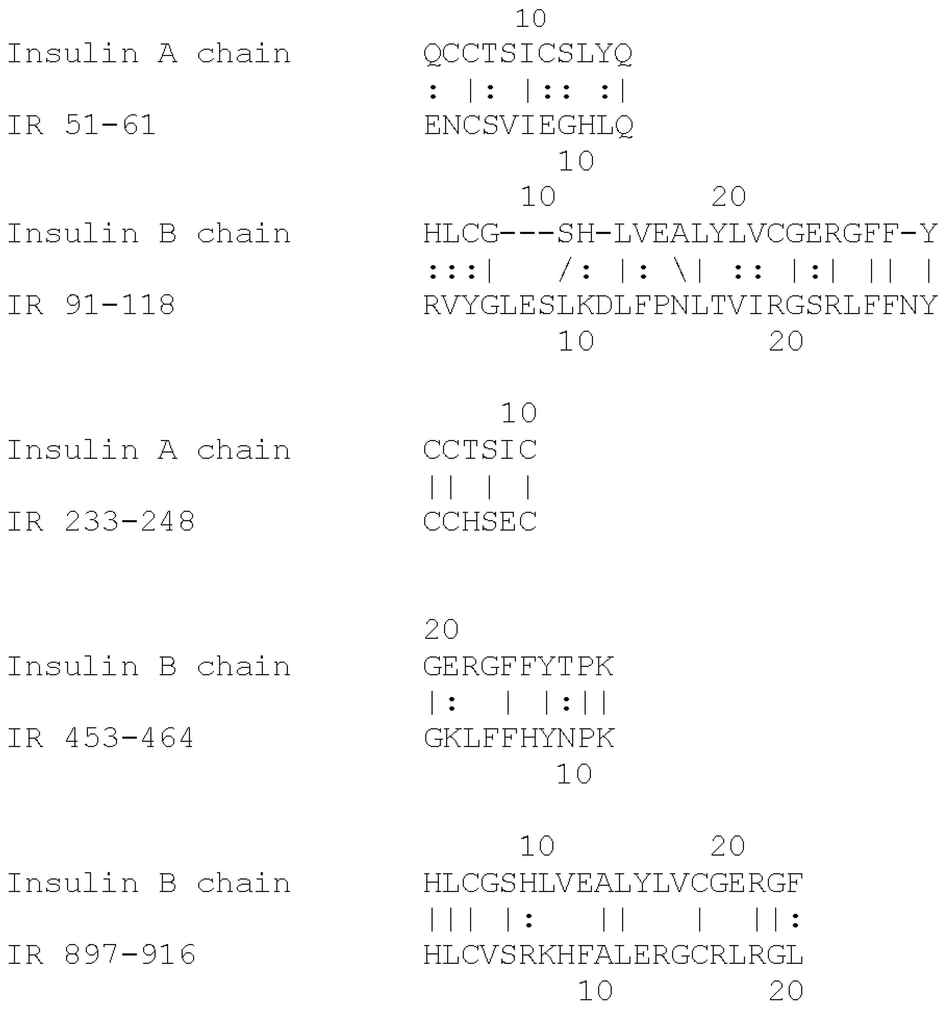 Ijms free full text rapid non enzymatic glycation of the ijms 18 02602 g001 falaconquin