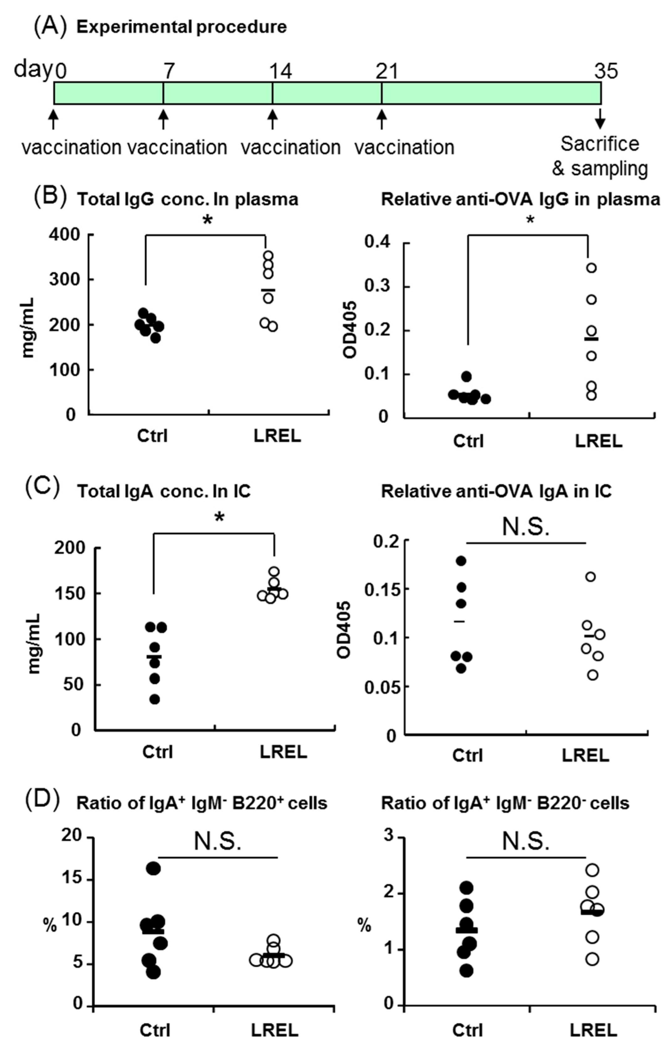 Ijms free full text modulation of innate immunity by lignin ijms 19 00064 g005 falaconquin