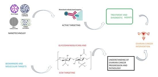 pathophysiology of ovarian cancer