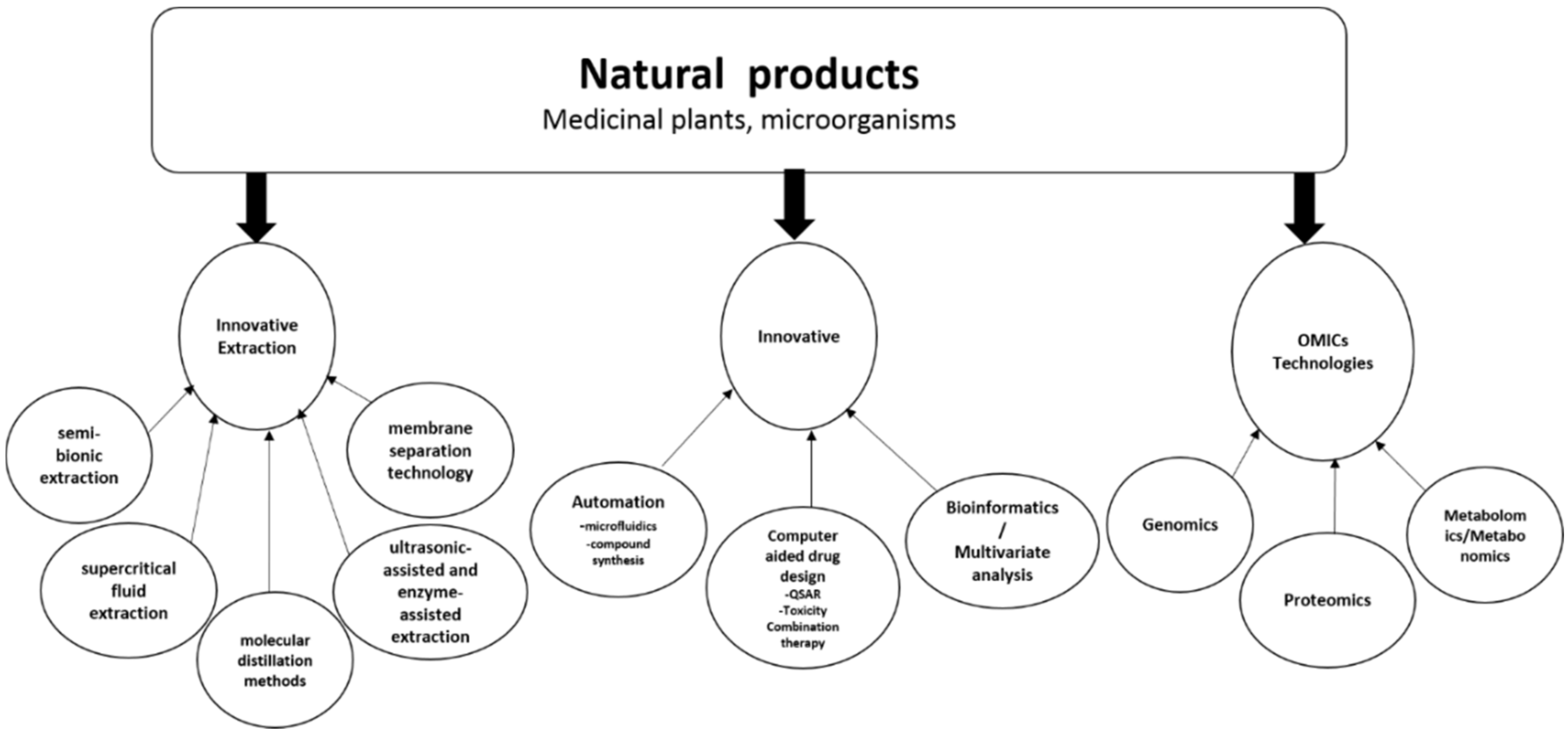 IJMS   Free Full-Text   Natural Products for Drug Discovery