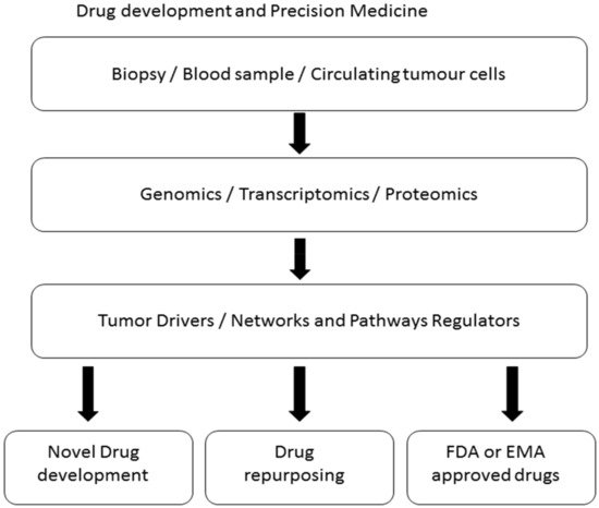Ijms Free Full Text Natural Products For Drug Discovery In The 21st Century Innovations For Novel Drug Discovery Html