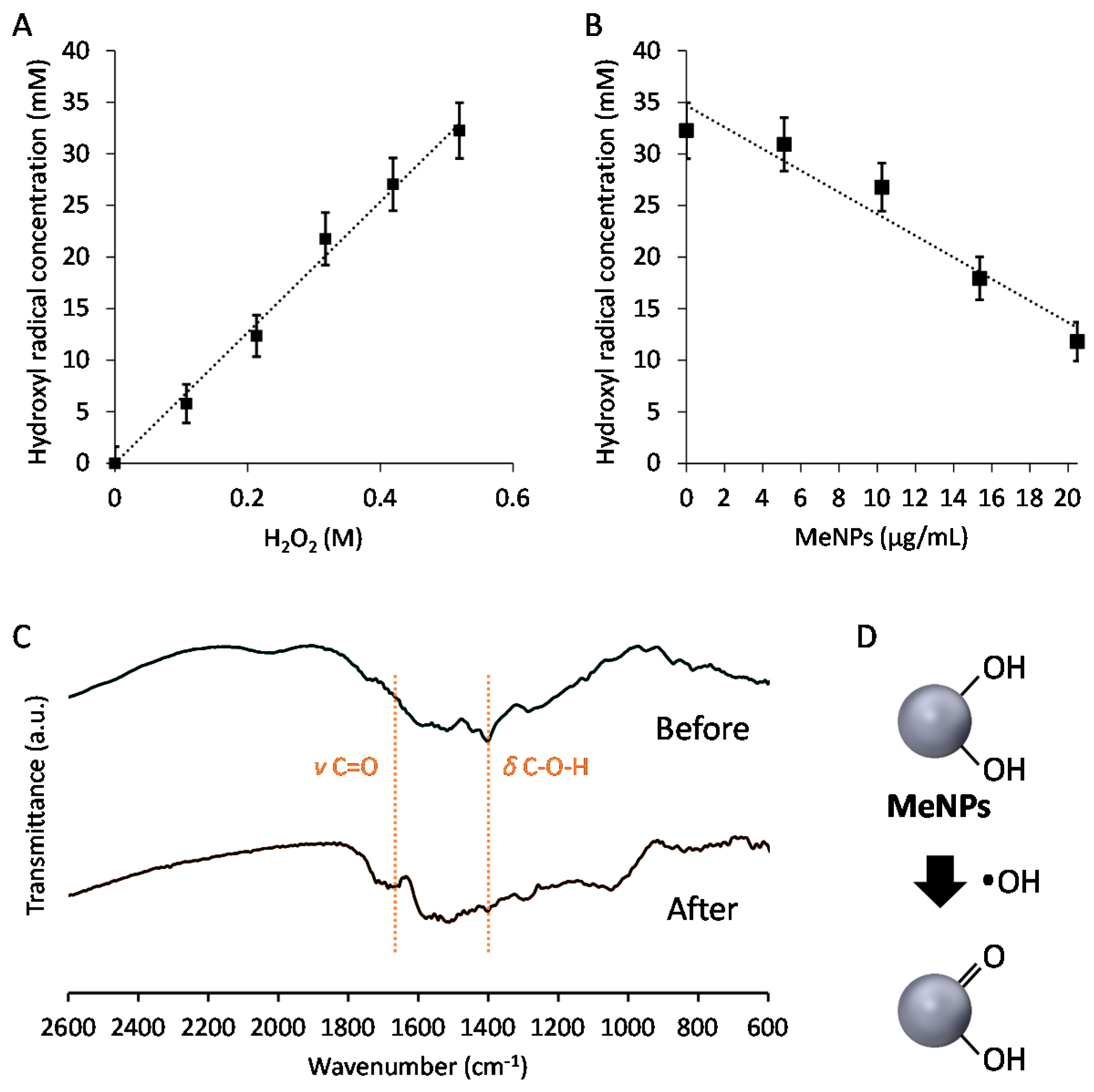 ijms free full text hydroxyl radical suppressing mechanism and