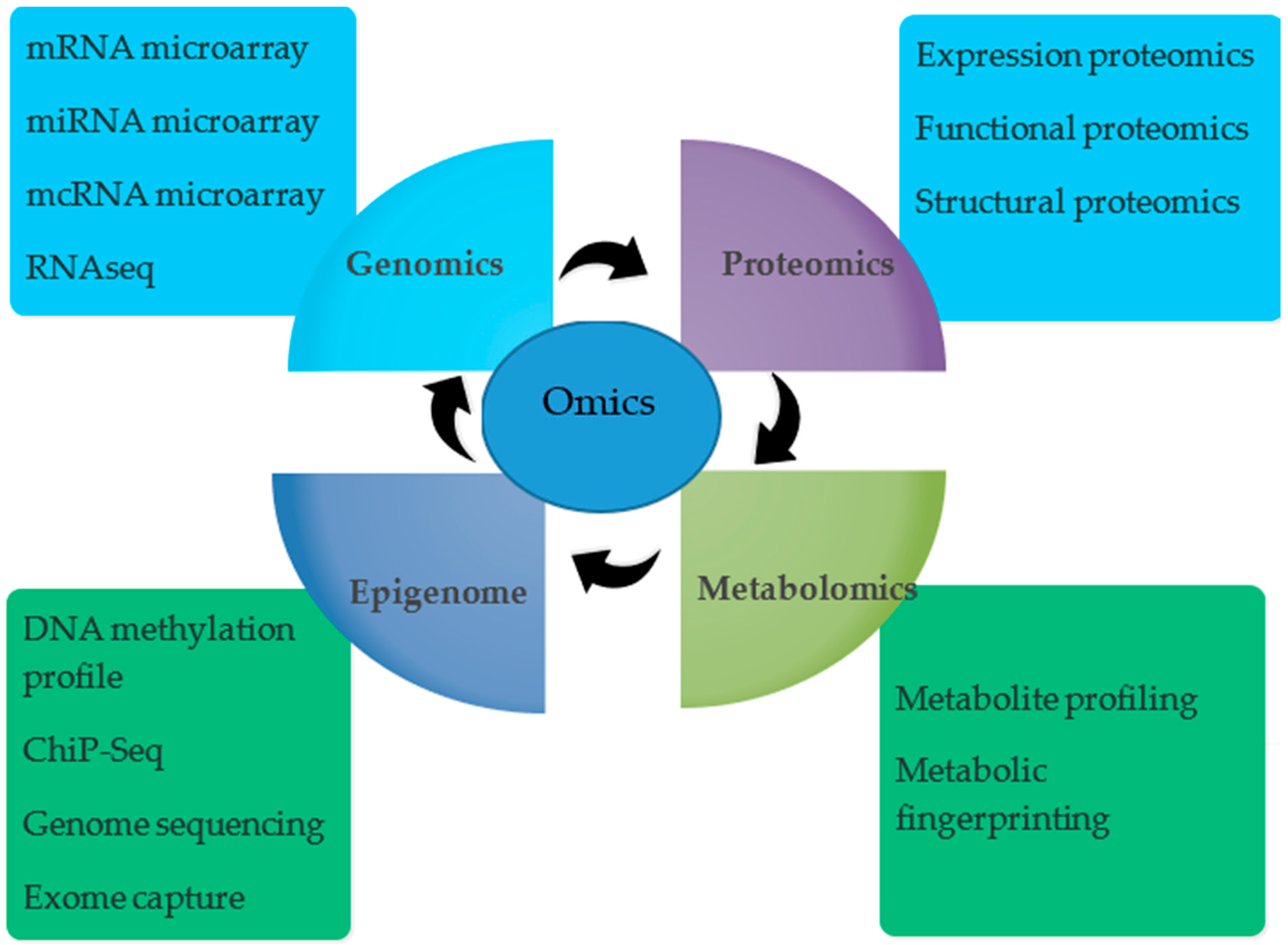 IJMS | Free Full-Text | Omics Approaches for Engineering Wheat ...