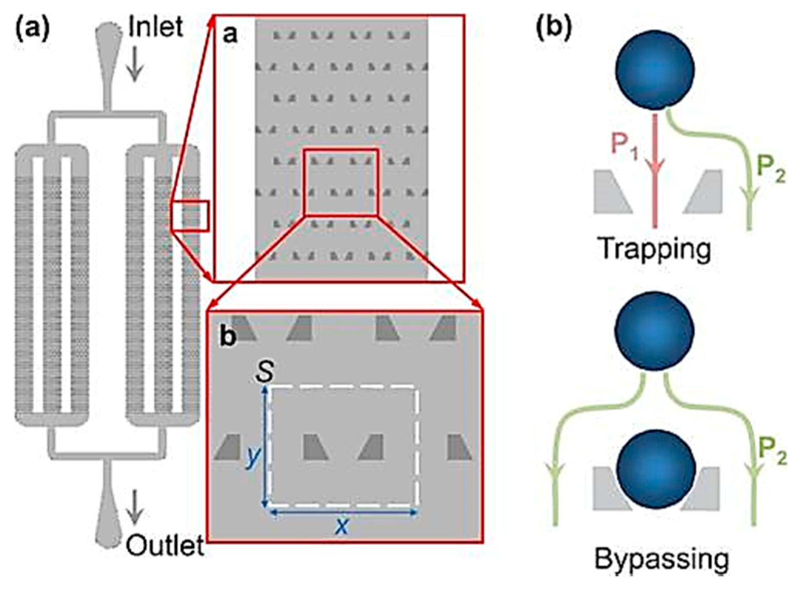 IJMS | Free Full-Text | Current Trends of Microfluidic