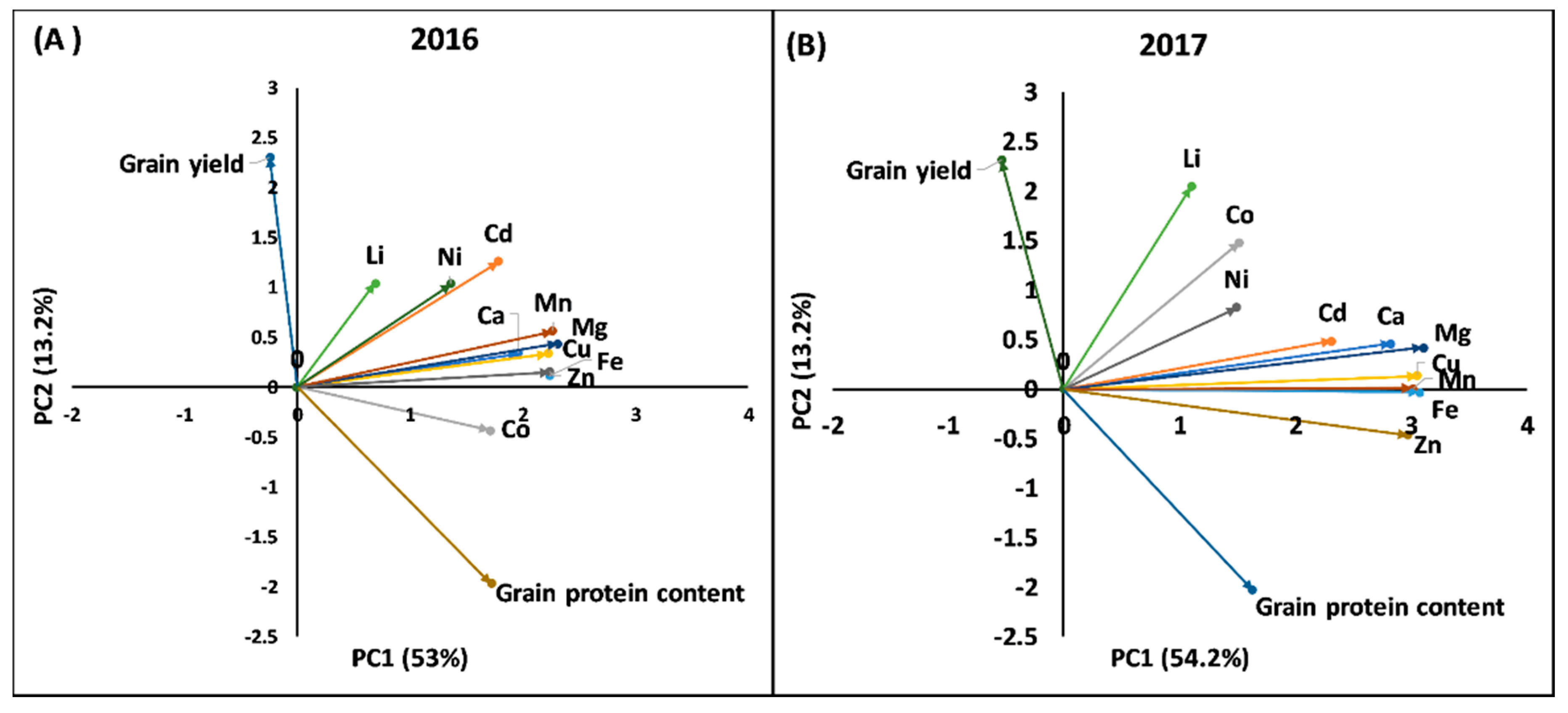 Ijms Free Full Text Genome Wide Association Study Reveals Novel Seed Diagram And Function Also Wheat Grain Cross Section Additionally 19 03237 G001