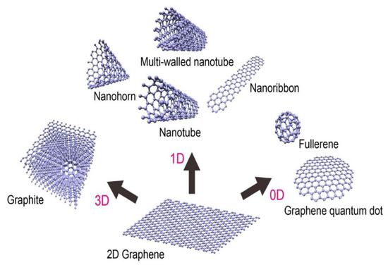IJMS | Free Full-Text | Graphene Nanomaterials: Synthesis