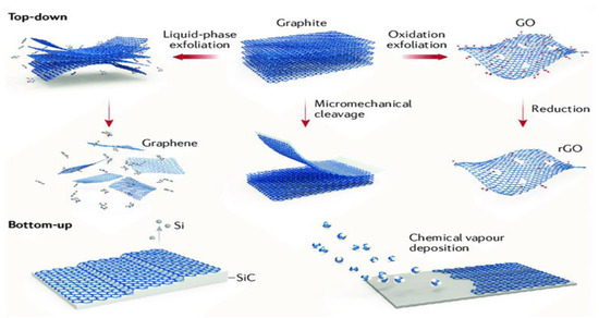 IJMS   Free Full-Text   Graphene Nanomaterials: Synthesis