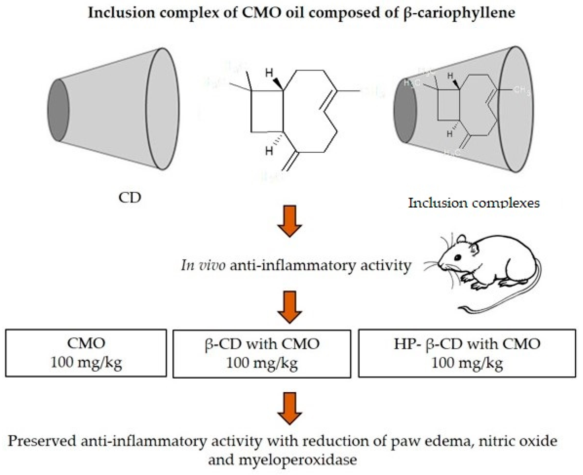 IJMS | Free Full-Text | Cyclodextrin–Drug Inclusion Complexes: In