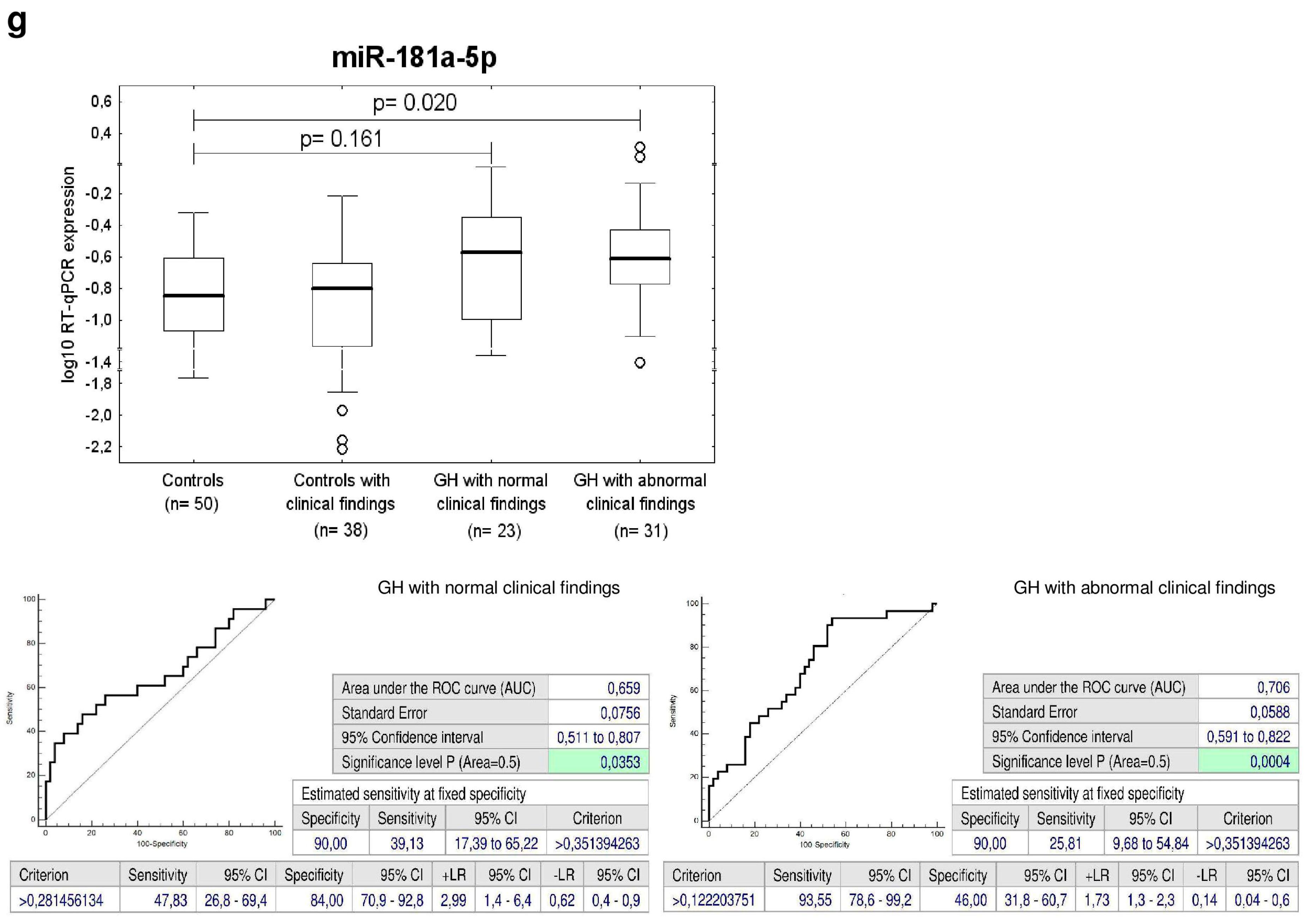 IJMS | Free Full-Text | Postnatal Expression Profile of microRNAs