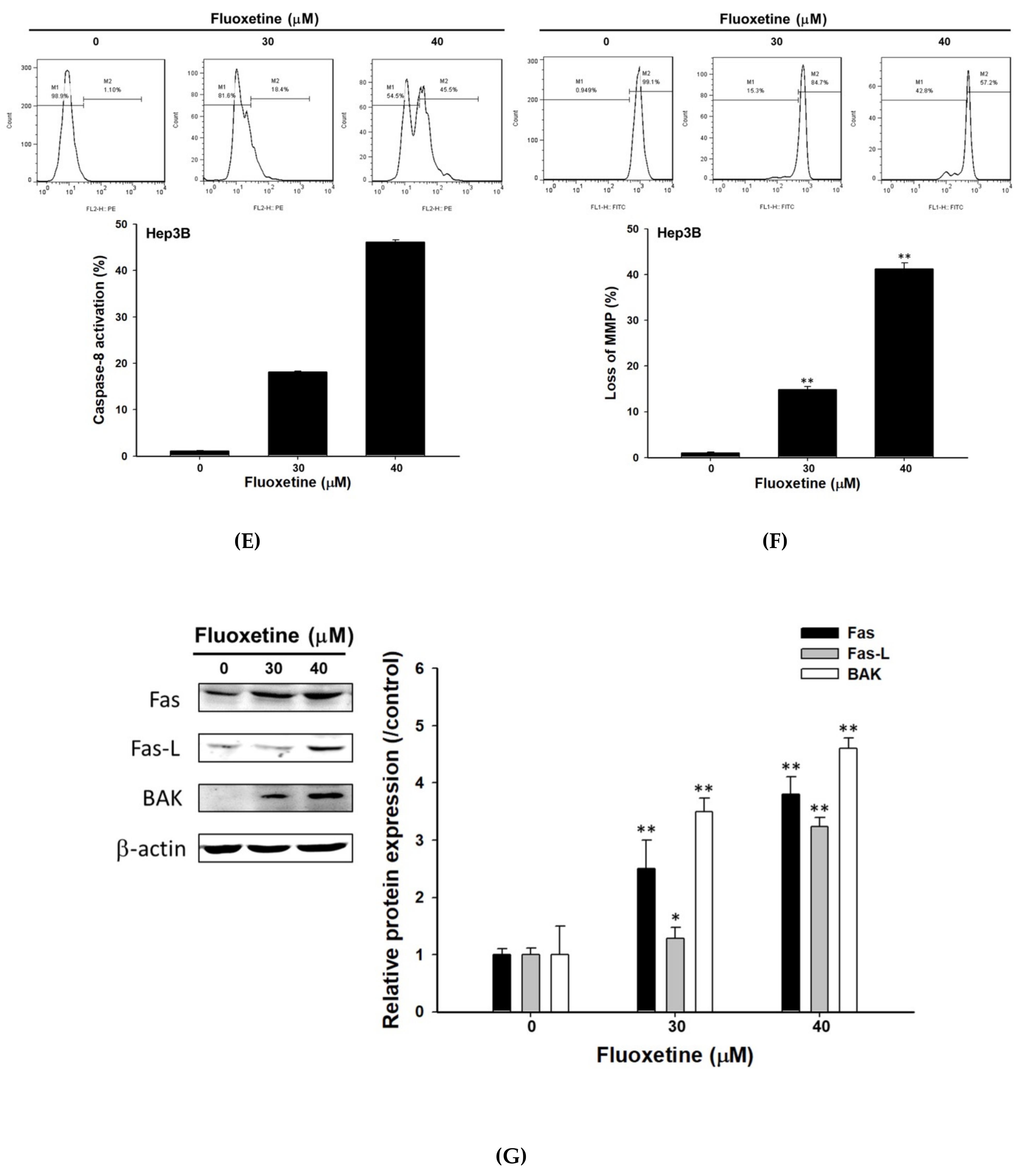 IJMS | Free Full-Text | Fluoxetine Induces Apoptosis through
