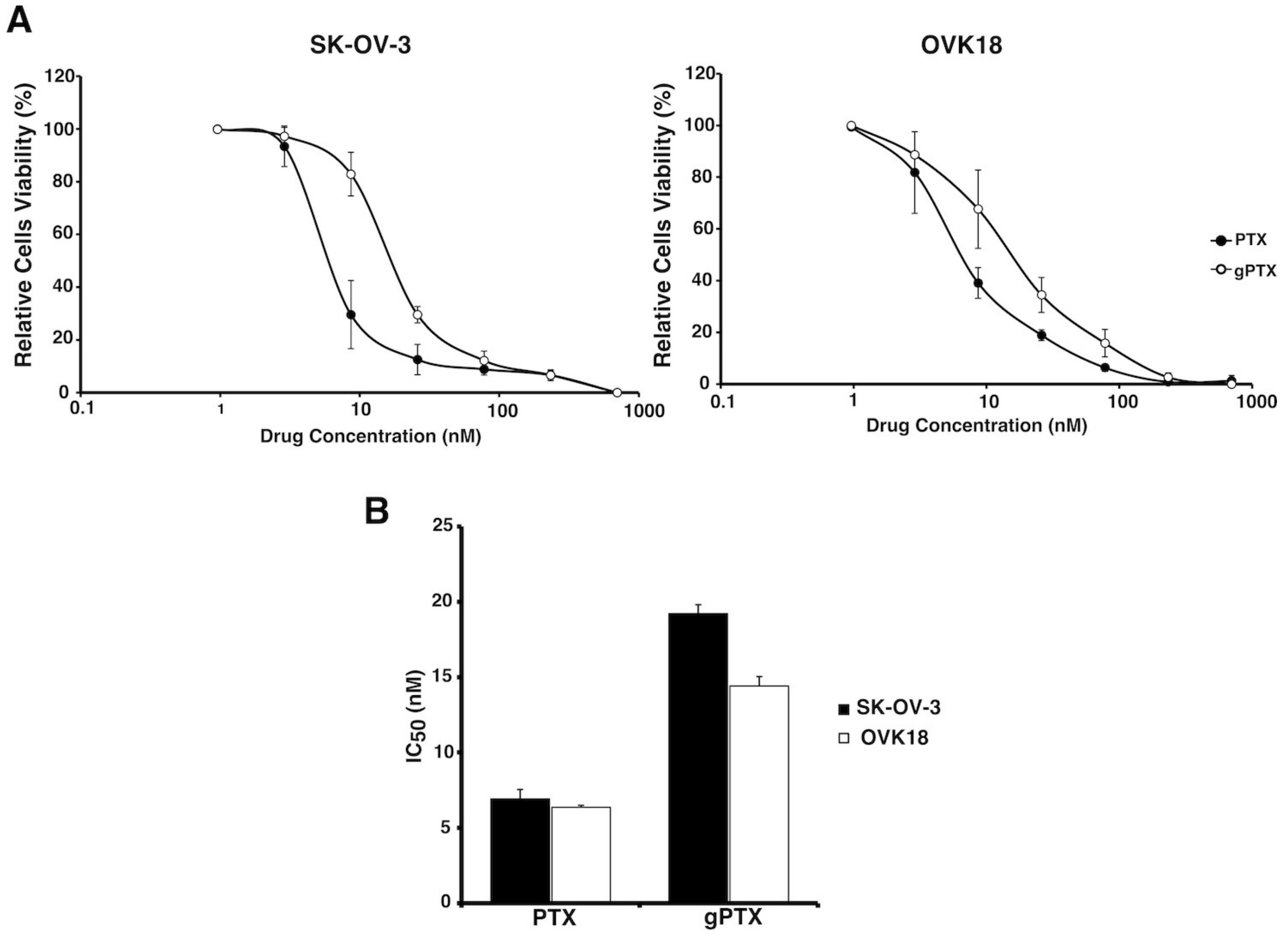Ijms Free Full Text Targeting Ovarian Cancer Cells Overexpressing Cd44 With Immunoliposomes Encapsulating Glycosylated Paclitaxel