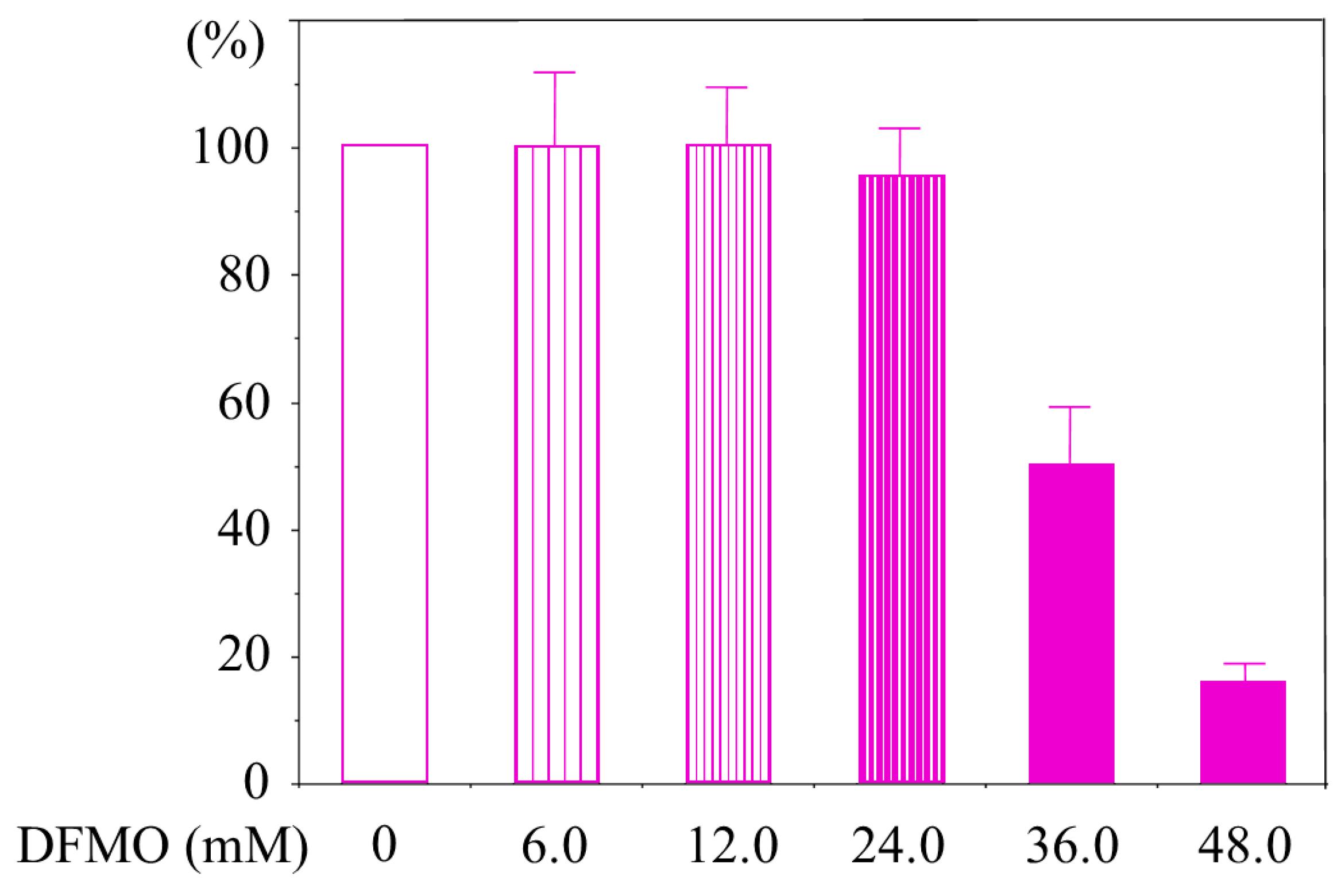 IJMS | Free Full-Text | Extracellular Spermine Activates DNA