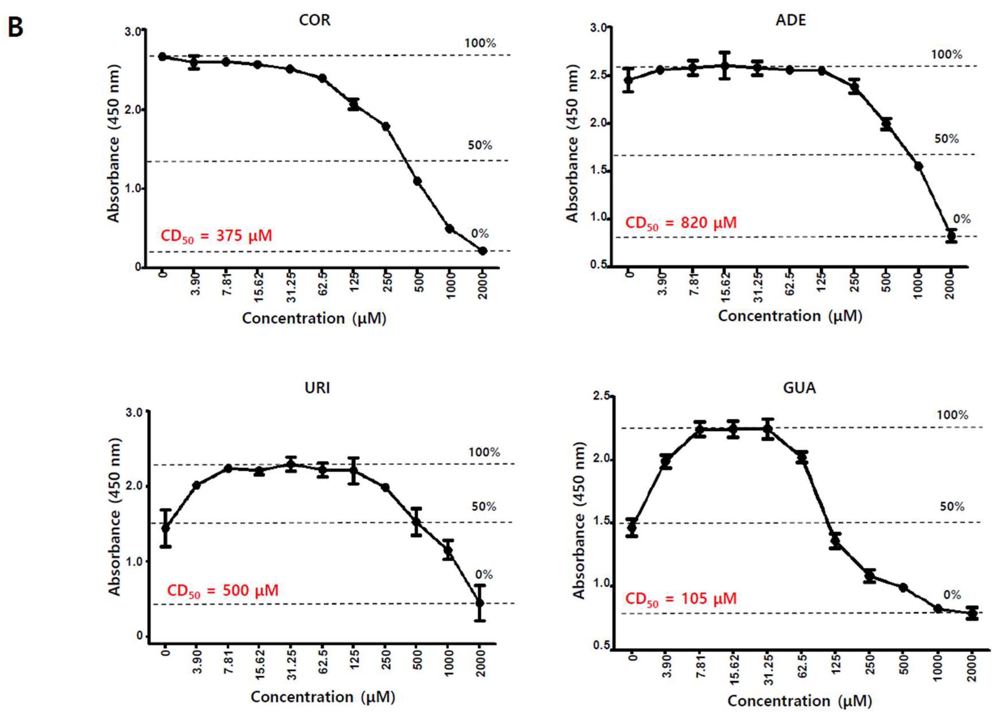 IJMS | Free Full-Text | Adenosine Induces EBV Lytic Reactivation