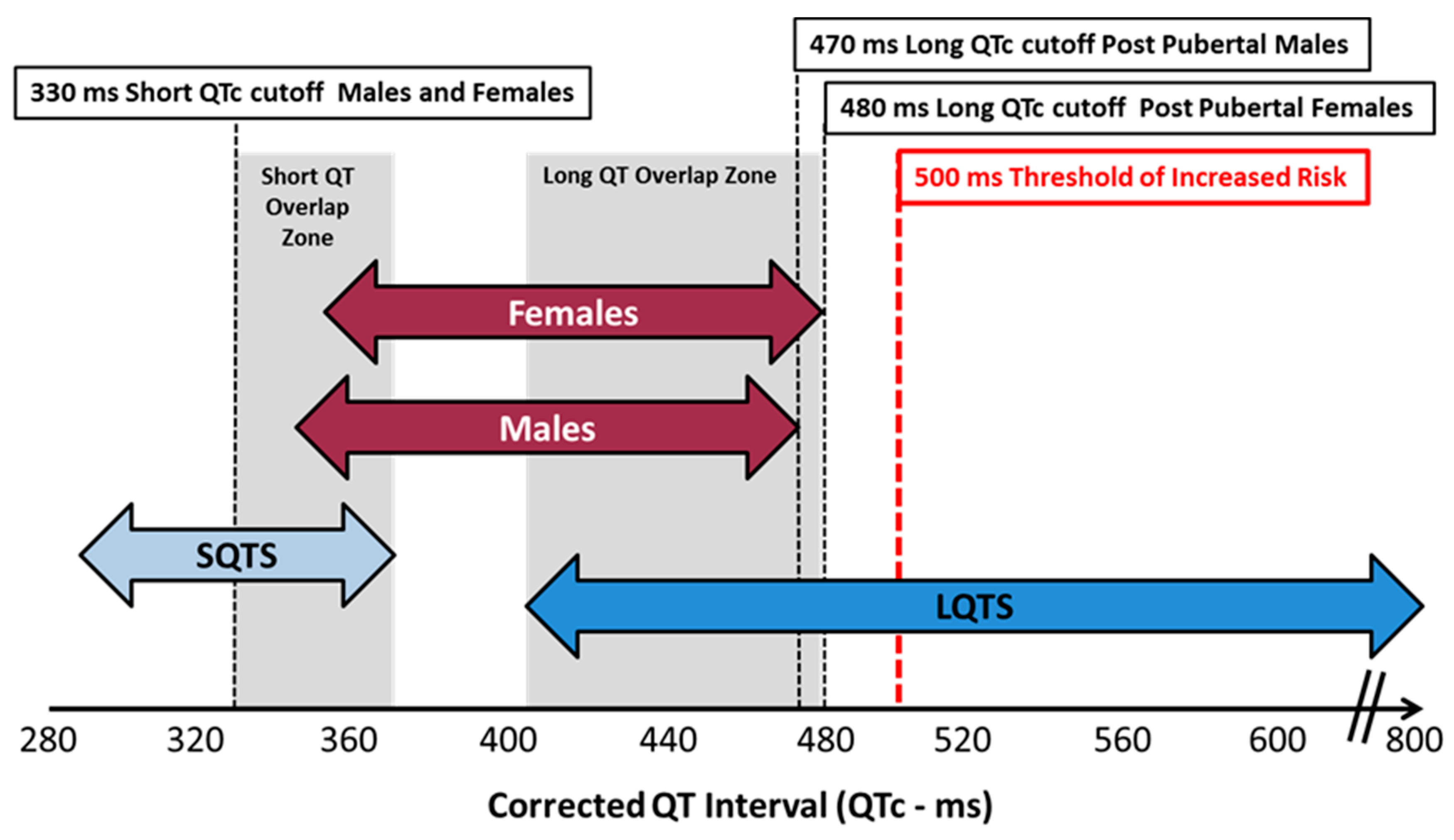 Ijms Free Full Text Qt Assessment In Early Drug Development The Long And The Short Of It Html