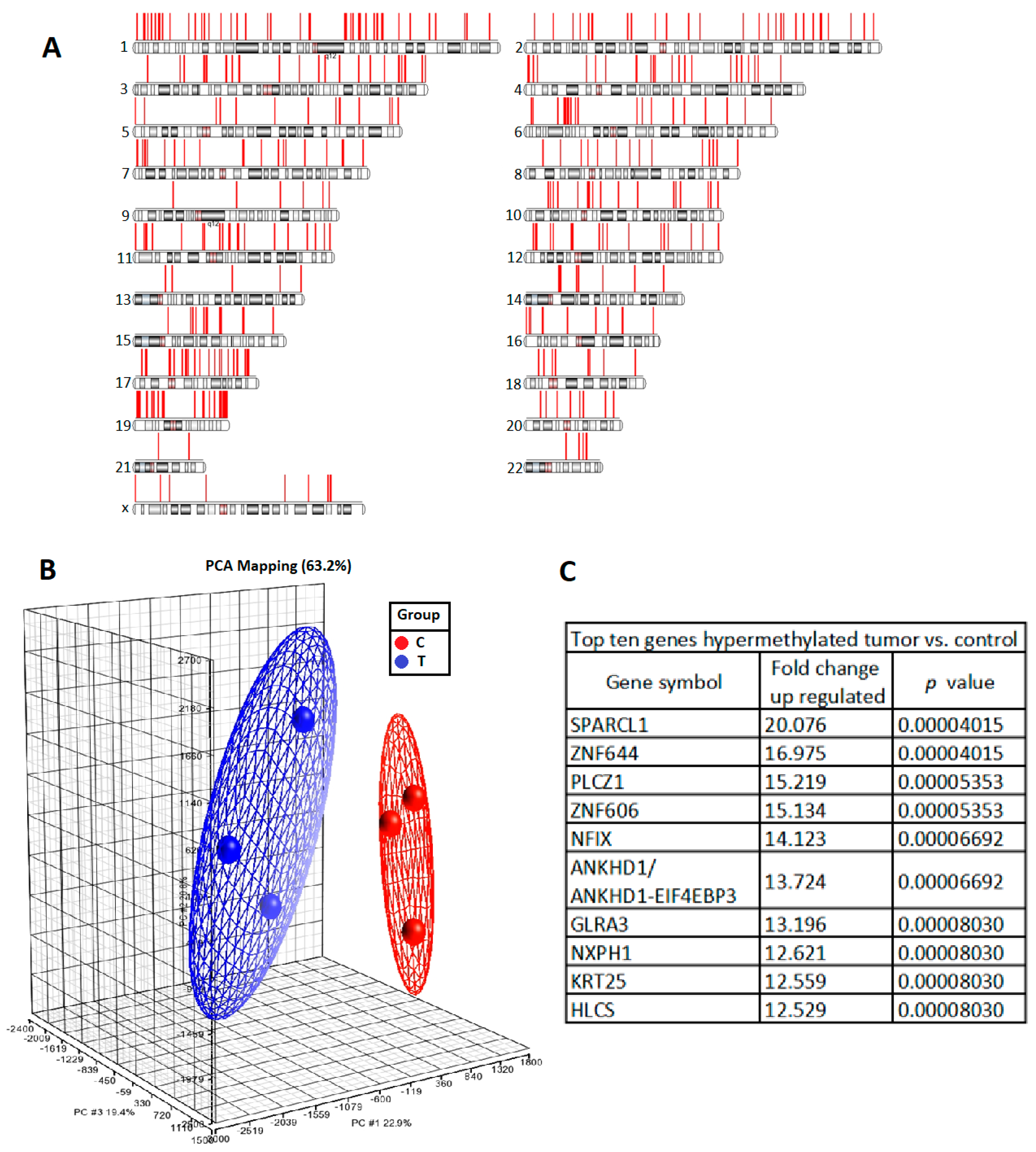 IJMS   Free Full-Text   Methylation of SPARCL1 Is Associated