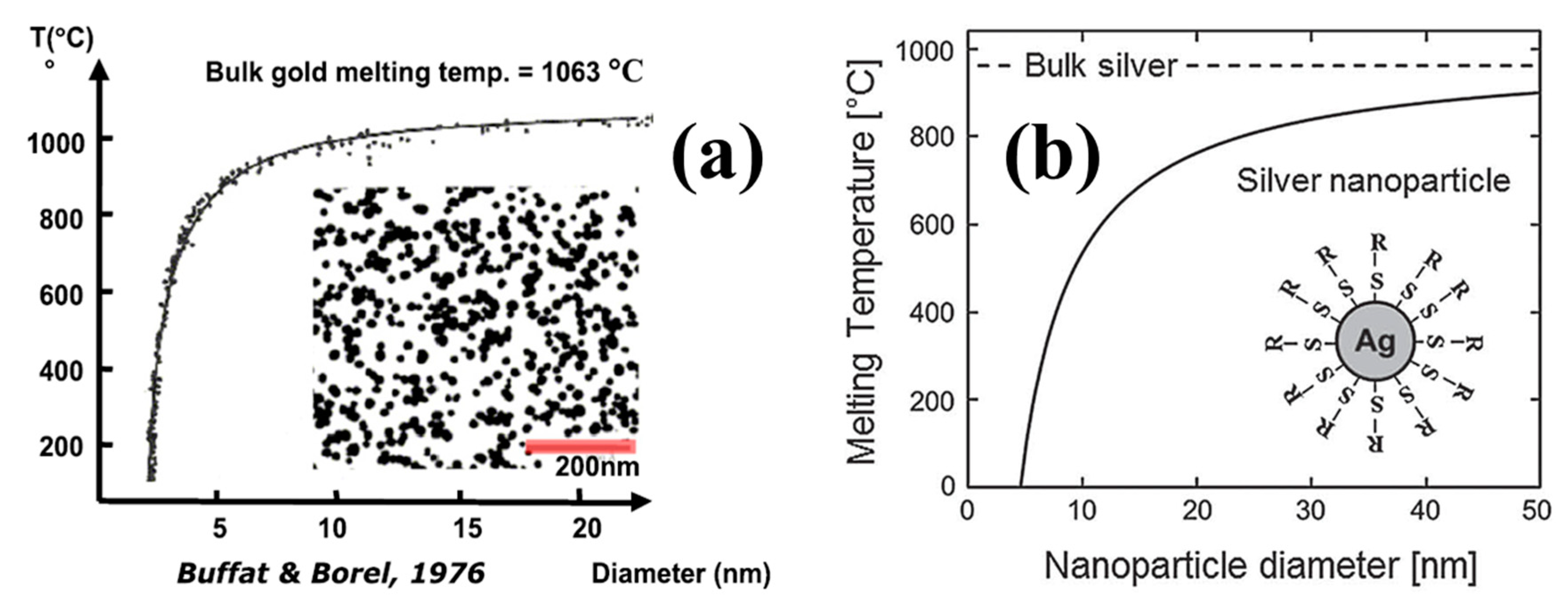 54e6143729ed IJMS | Free Full-Text | Silver Nanoparticles Based Ink with Moderate ...