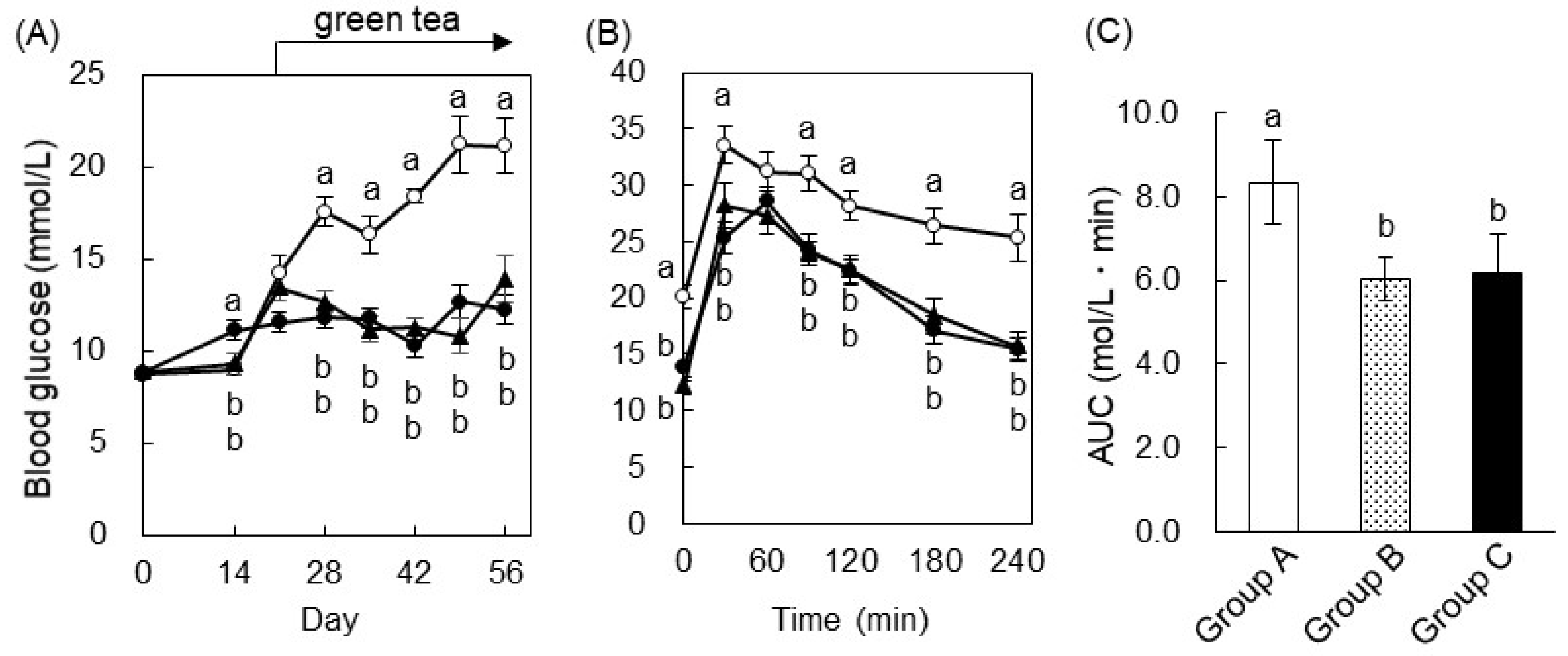 IJMS | Free Full-Text | Green Tea Ameliorates Hyperglycemia