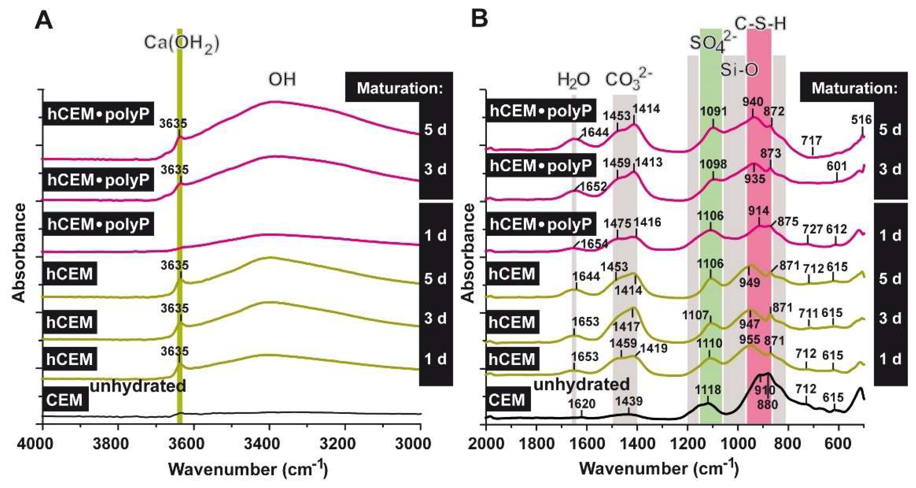 IJMS   Free Full-Text   Transformation of Construction Cement to a