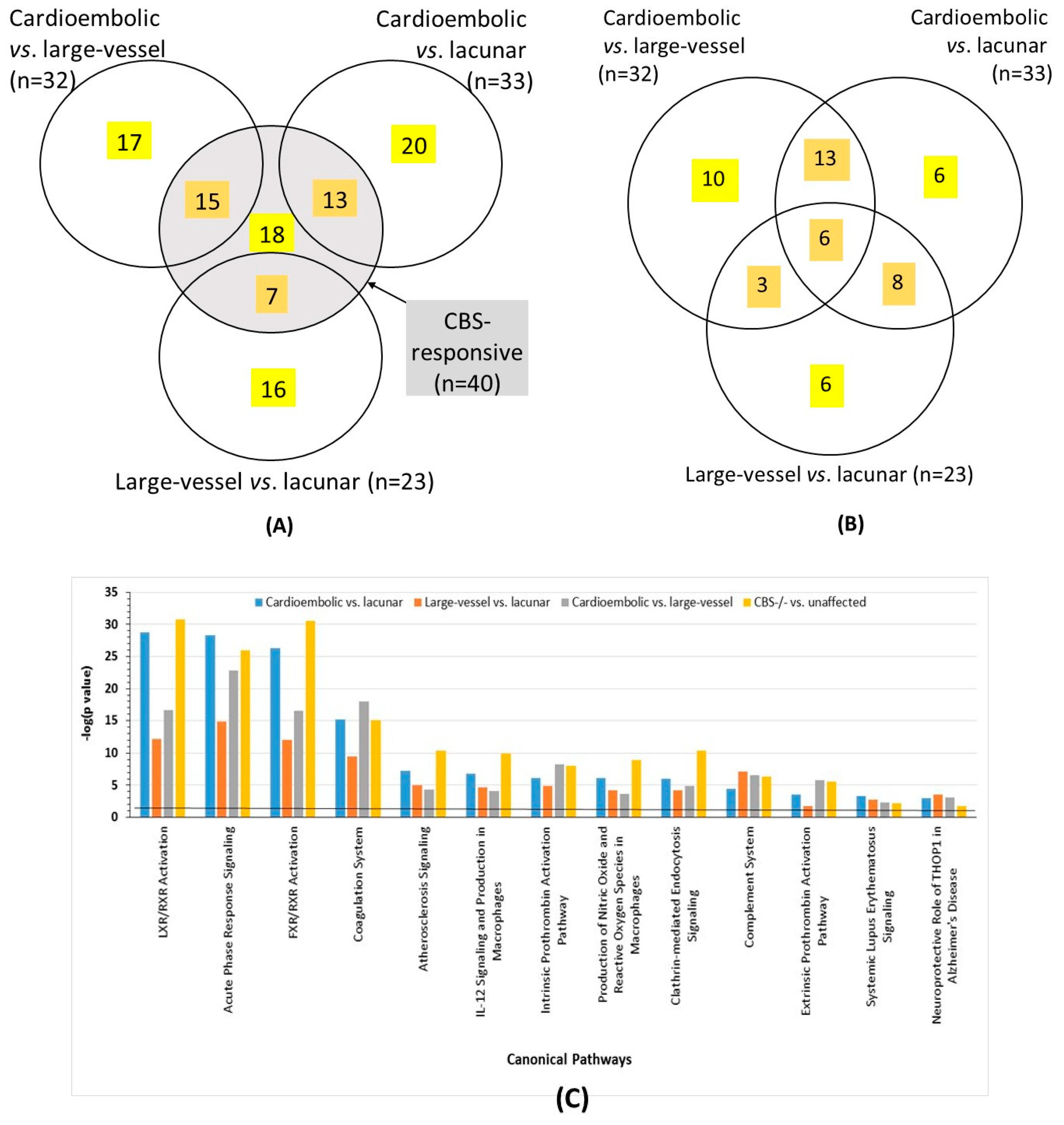IJMS | Free Full-Text | Serum Proteome Alterations in Human