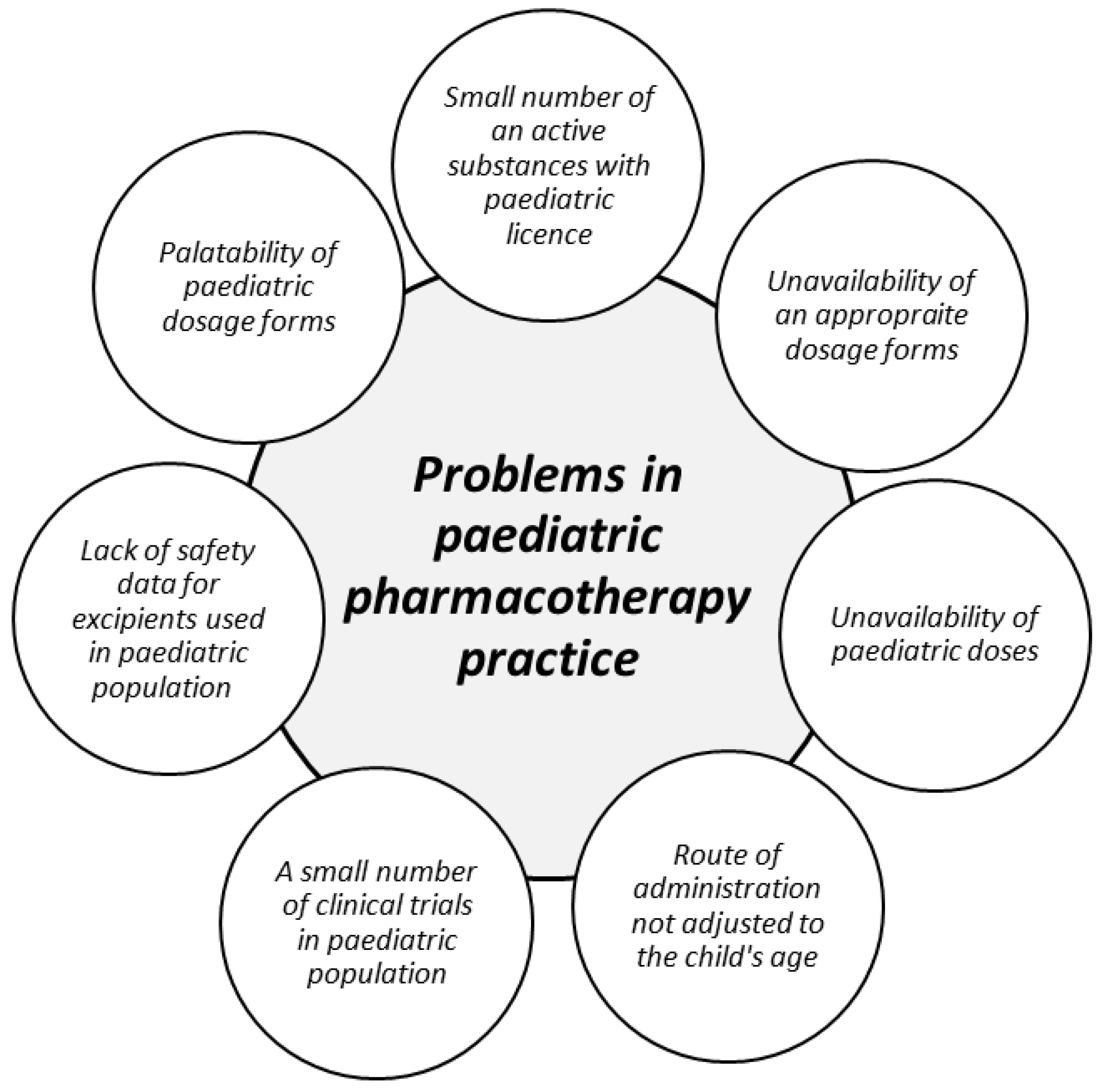 IJMS | Free Full-Text | How to Modify Drug Release in Paediatric