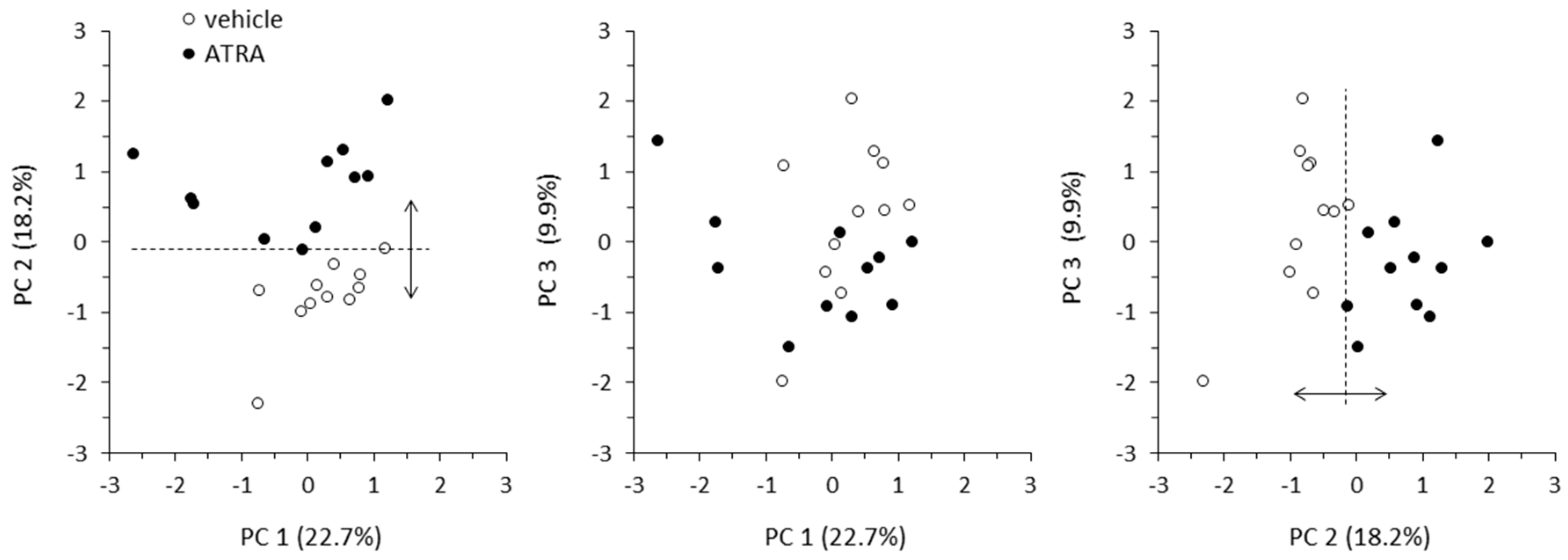 IJMS   Free Full-Text   Novel Markers of the Metabolic Impact of