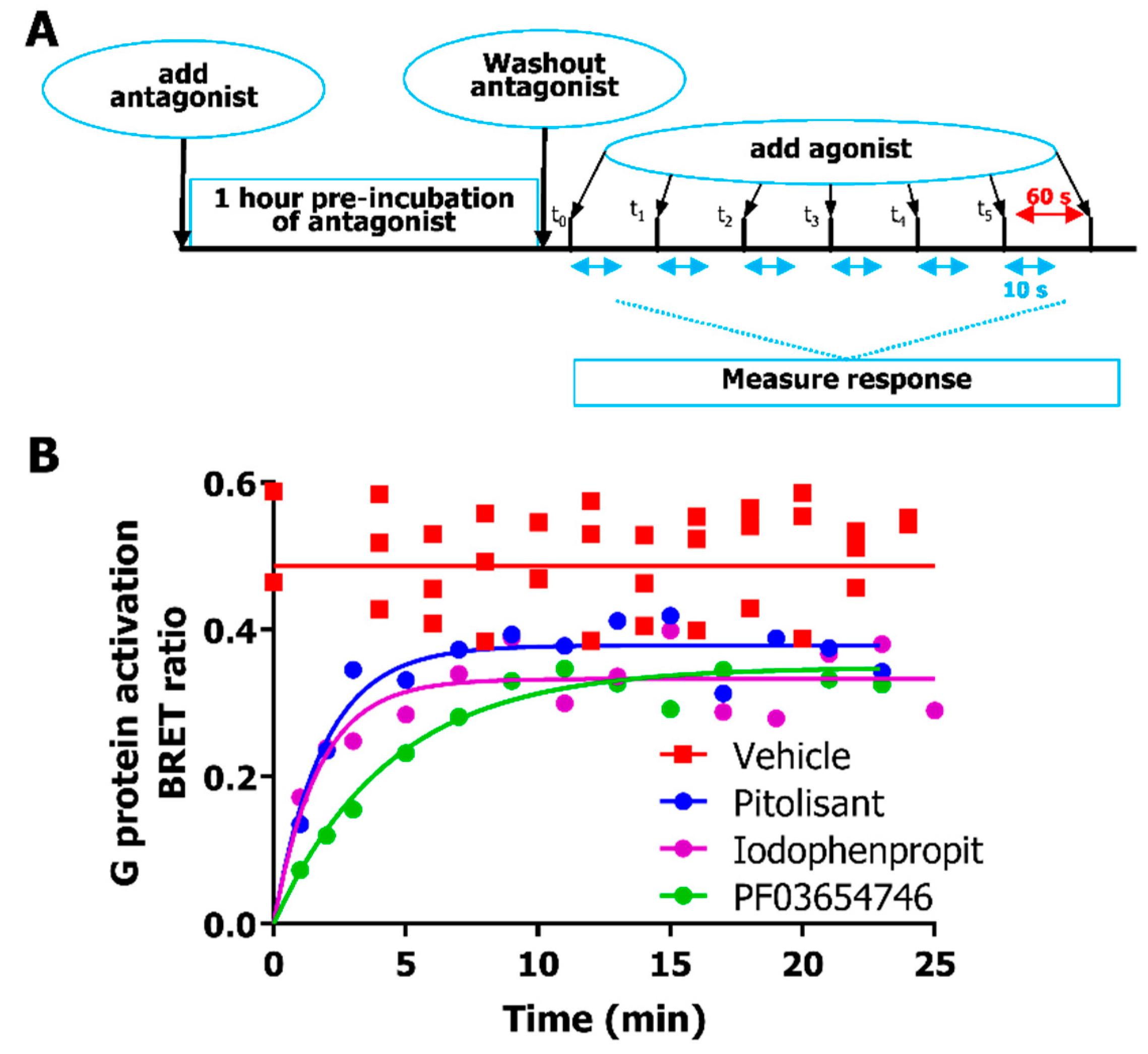 IJMS | Free Full-Text | Bioluminescence Resonance Energy Transfer
