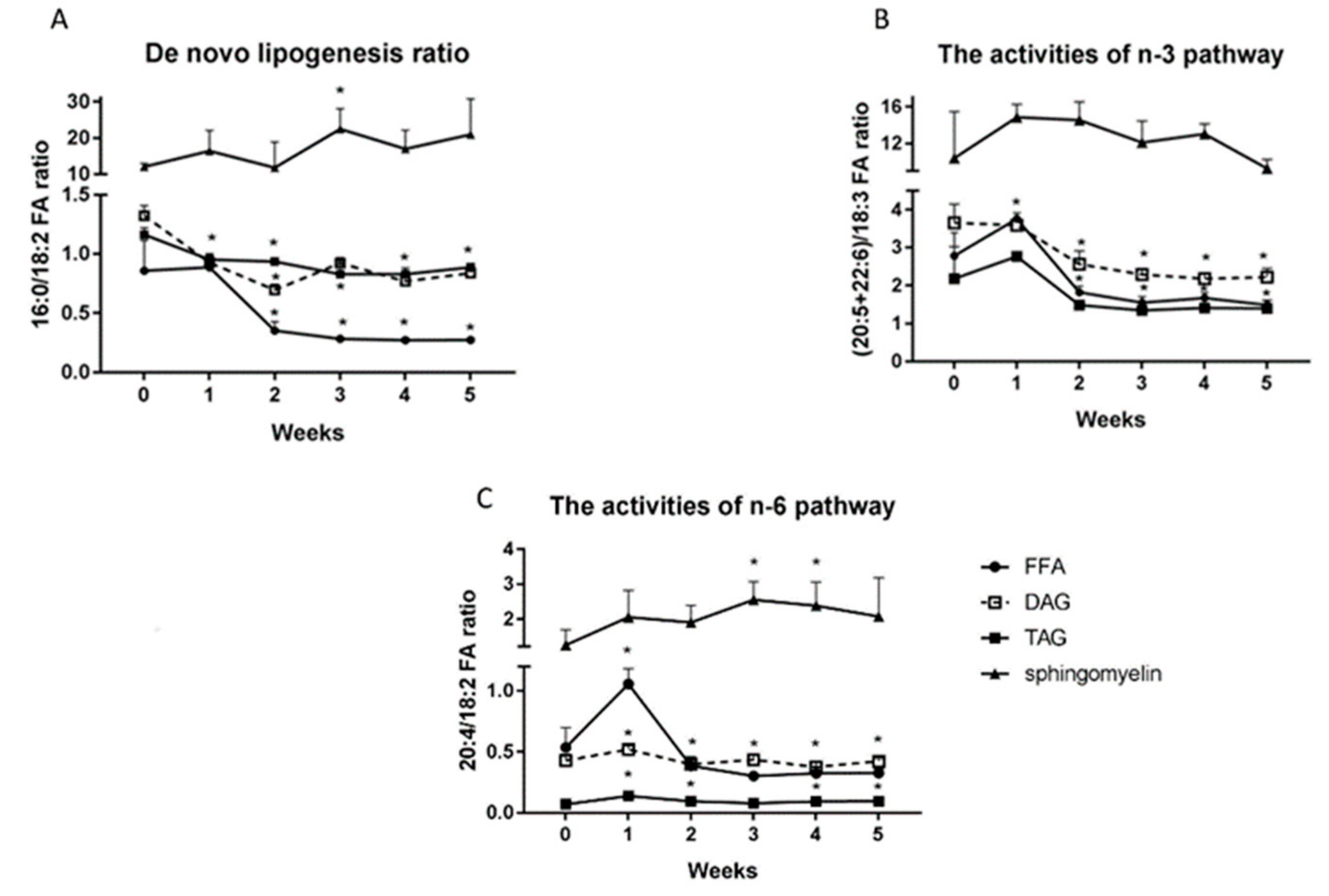 IJMS | Free Full-Text | High-Fat Feeding in Time-Dependent