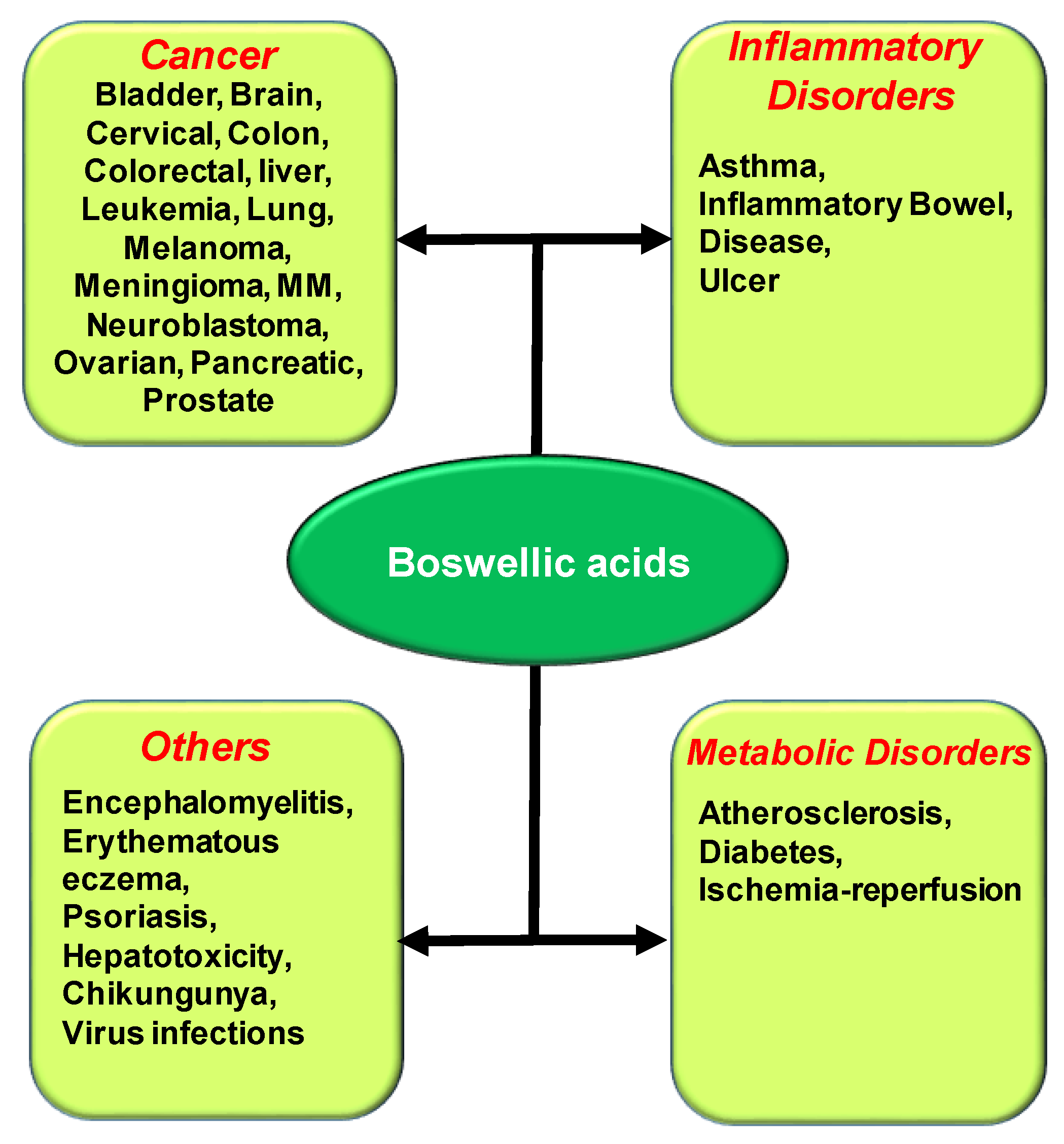 Ijms Free Full Text An Update On Pharmacological Potential Of Boswellic Acids Against Chronic Diseases Html