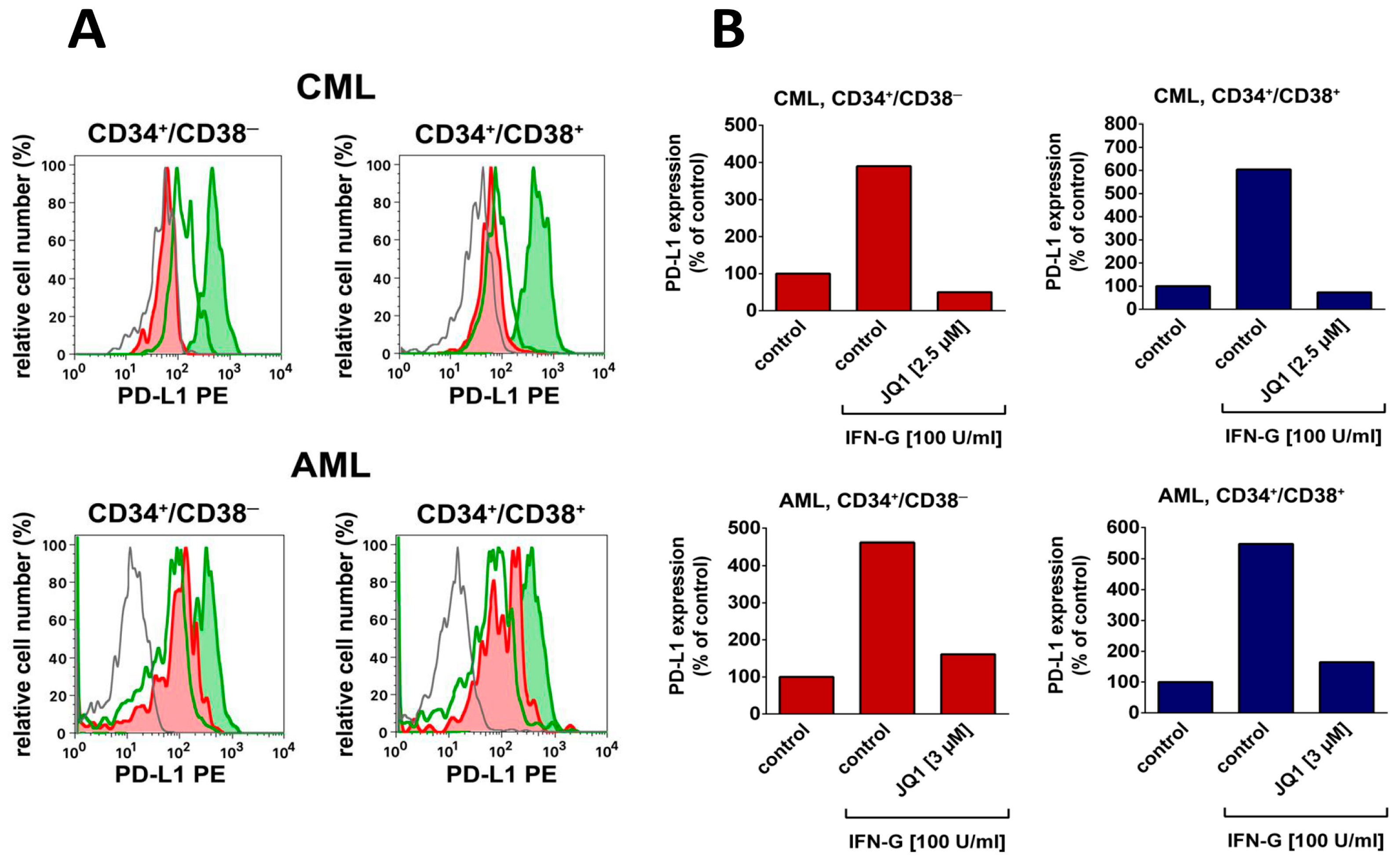 IJMS | Free Full-Text | Immunotherapy-Based Targeting and