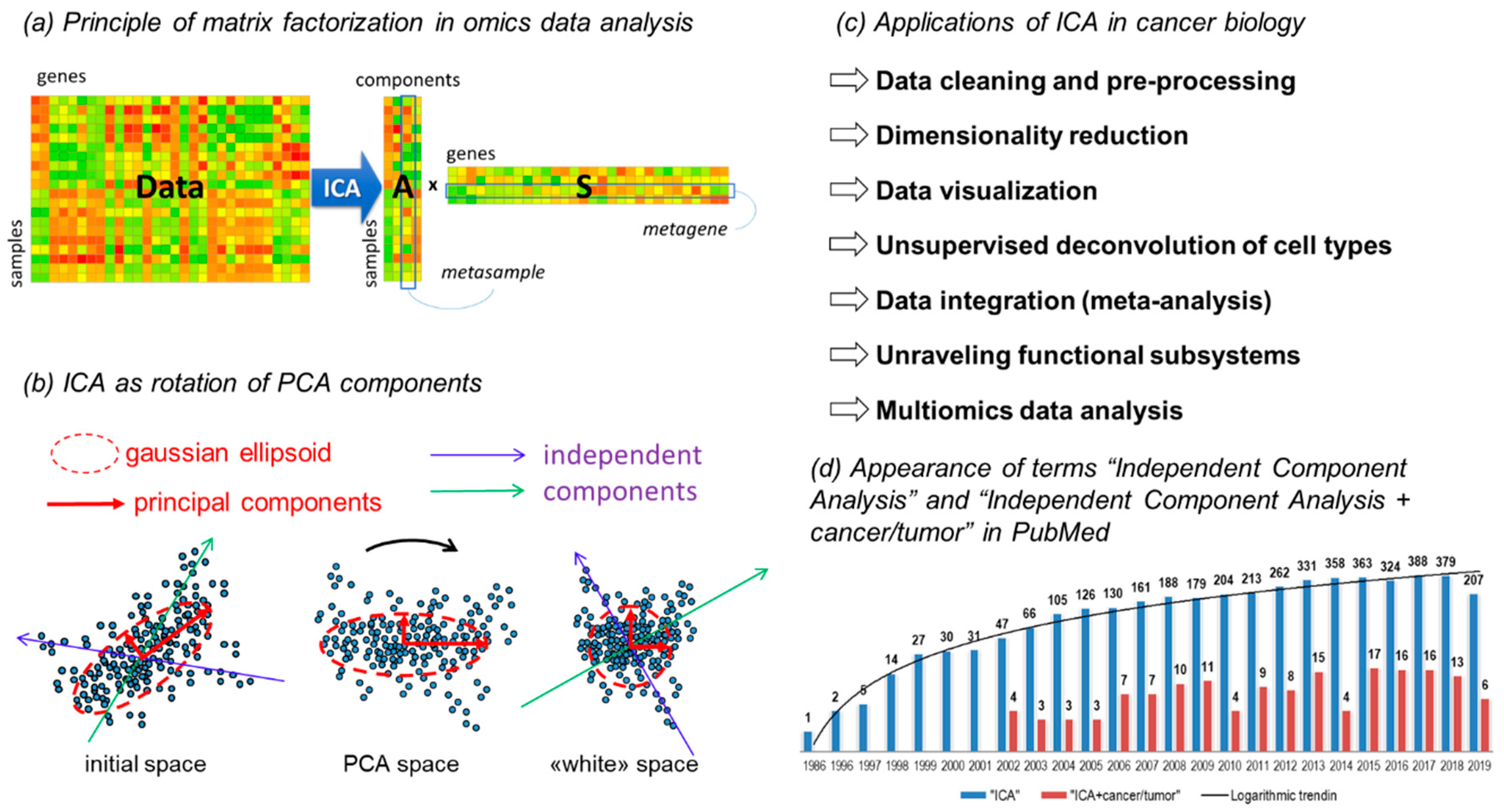 IJMS | Free Full-Text | Independent Component Analysis for