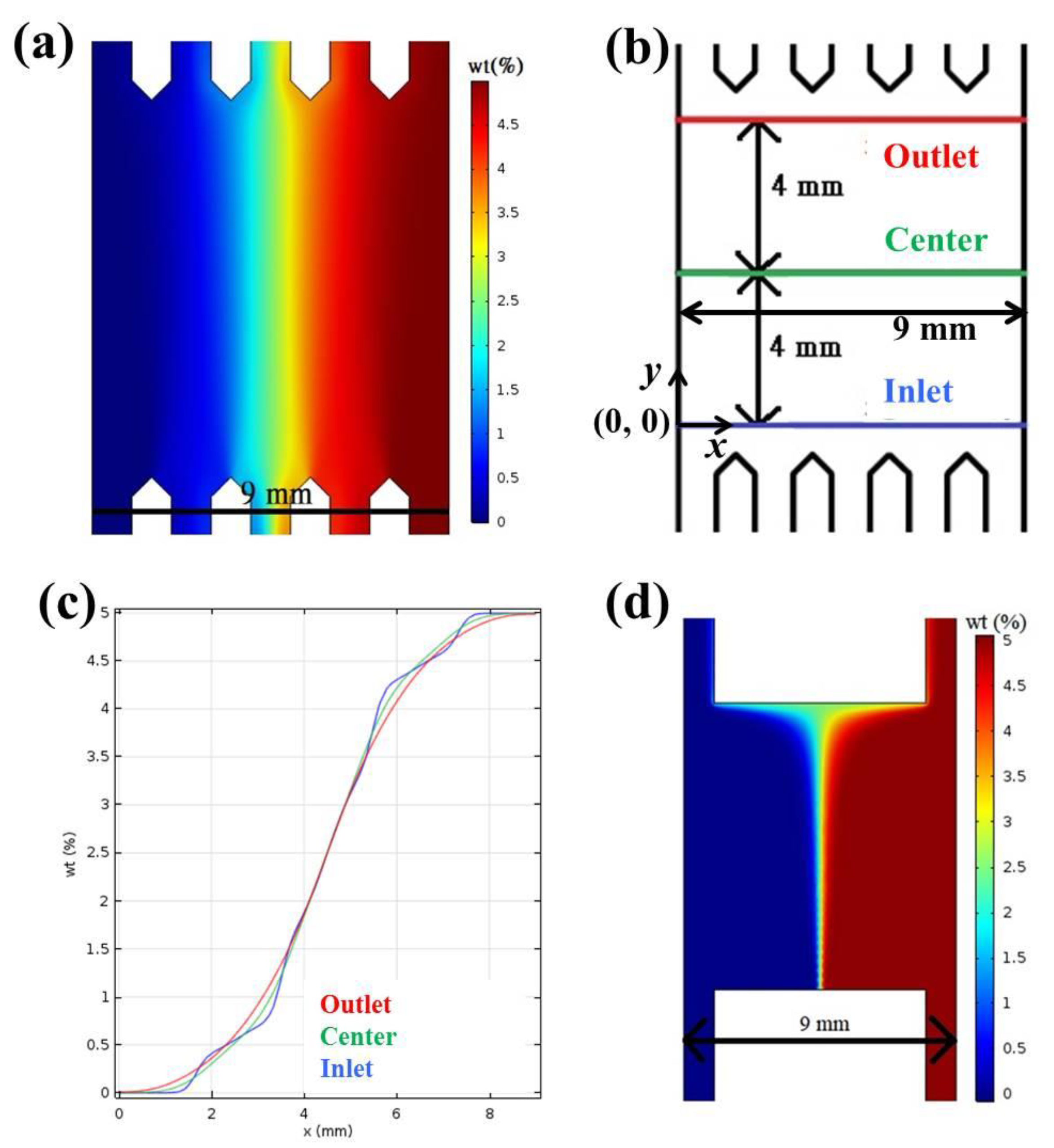 IJMS   Free Full-Text   Use Microfluidic Chips to Study the