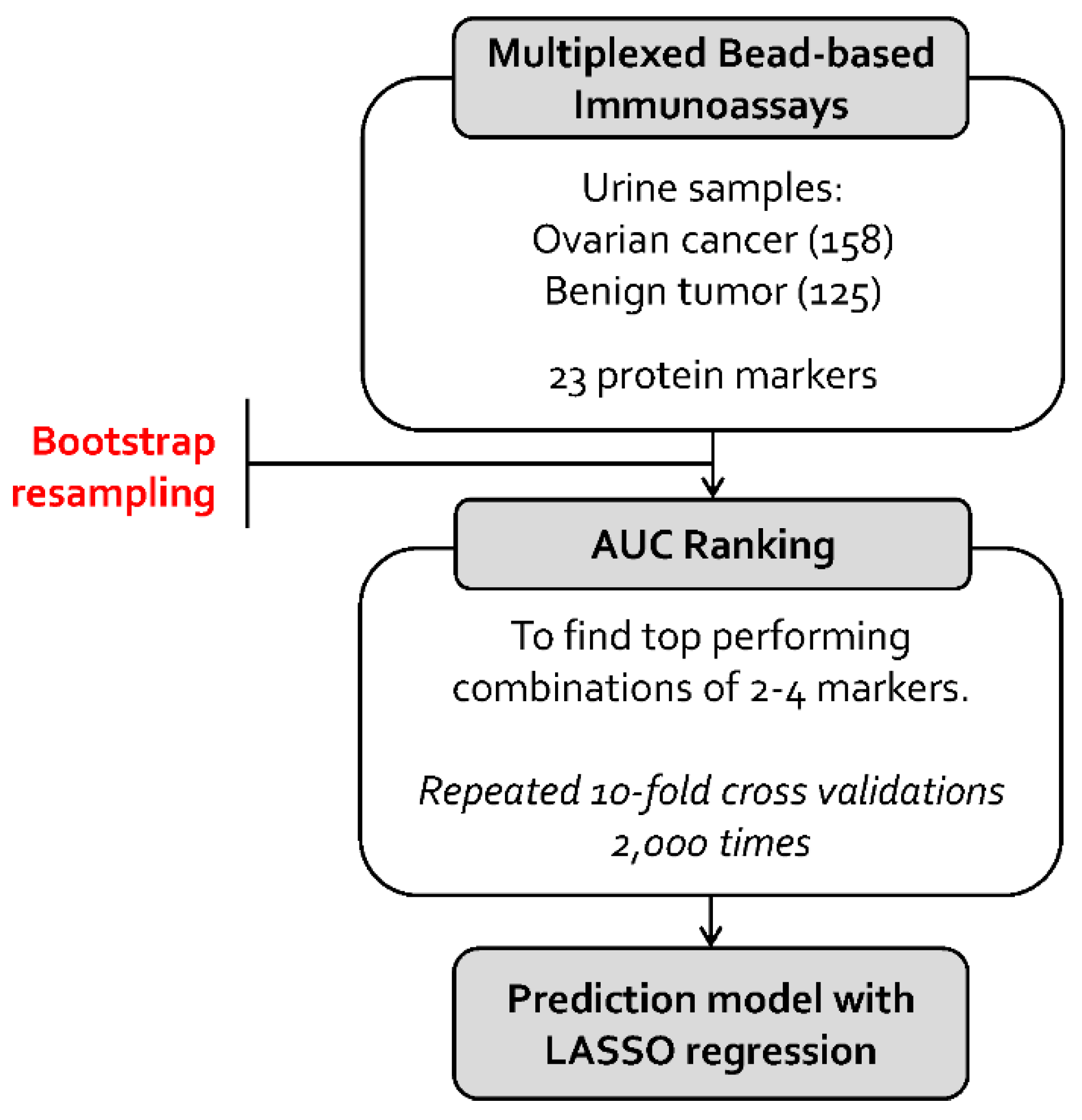 Ijms Free Full Text An Improved Prediction Model For Ovarian Cancer Using Urinary Biomarkers And A Novel Validation Strategy Html