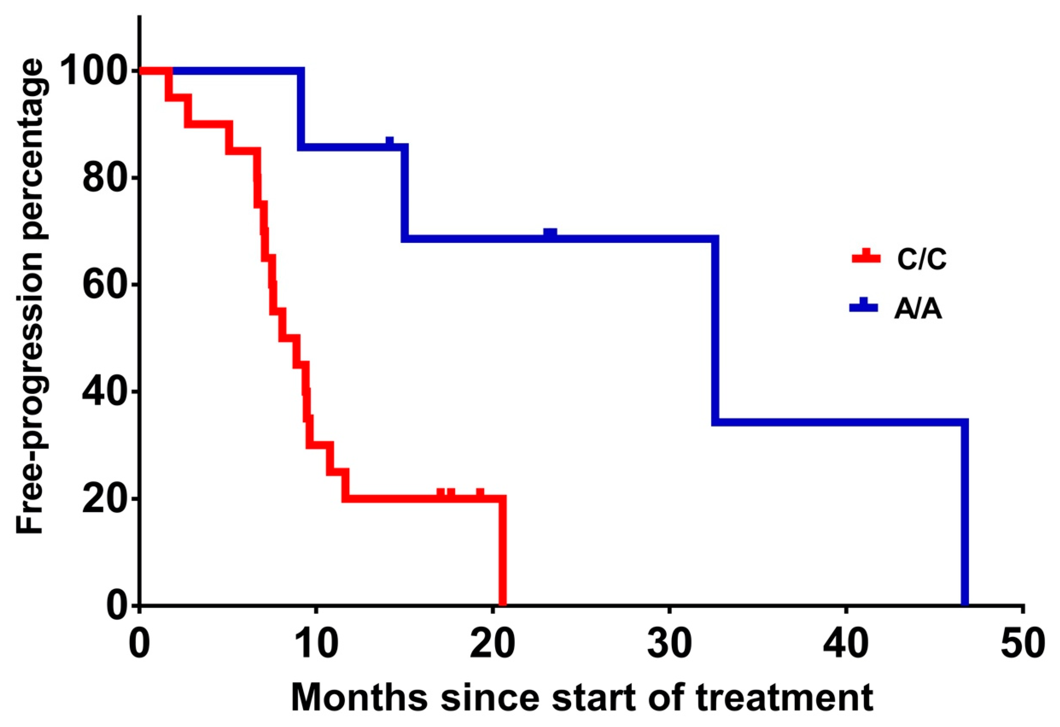 Ijms Free Full Text Vegf A And Icam 1 Gene Polymorphisms As Predictors Of Clinical Outcome To First Line Bevacizumab Based Treatment In Metastatic Colorectal Cancer Html