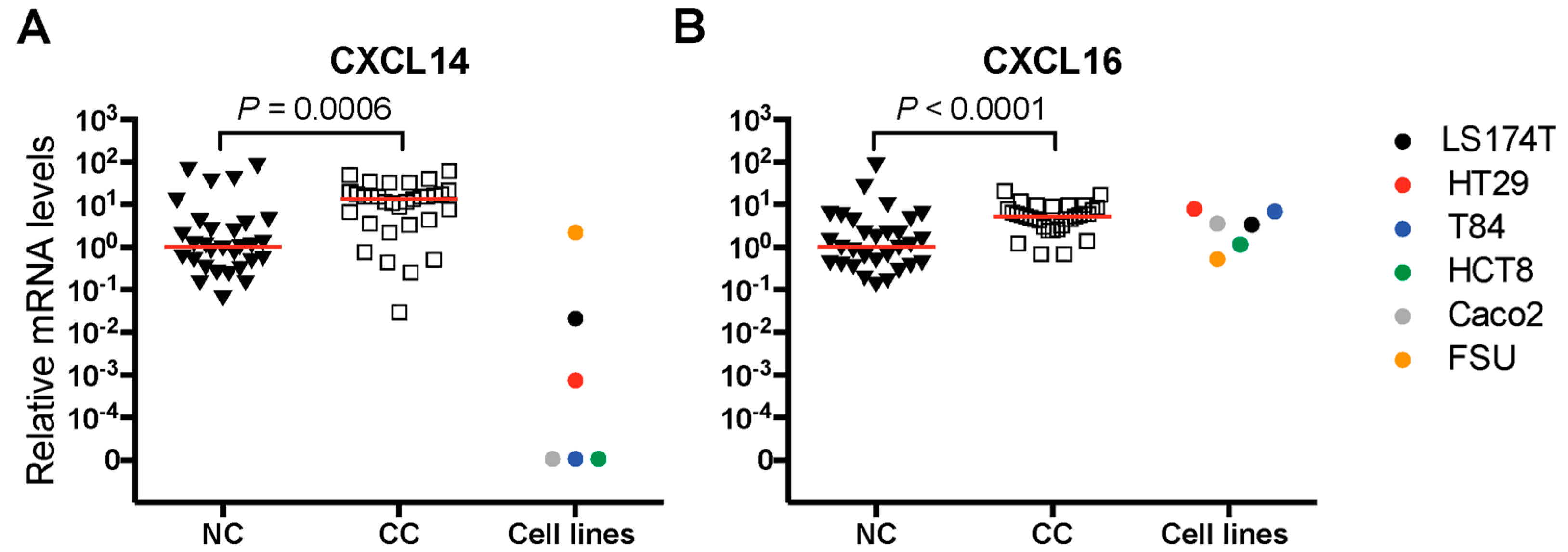 Ijms Free Full Text The Chemokine Cxcl16 Is A New Biomarker For Lymph Node Analysis Of Colon Cancer Outcome