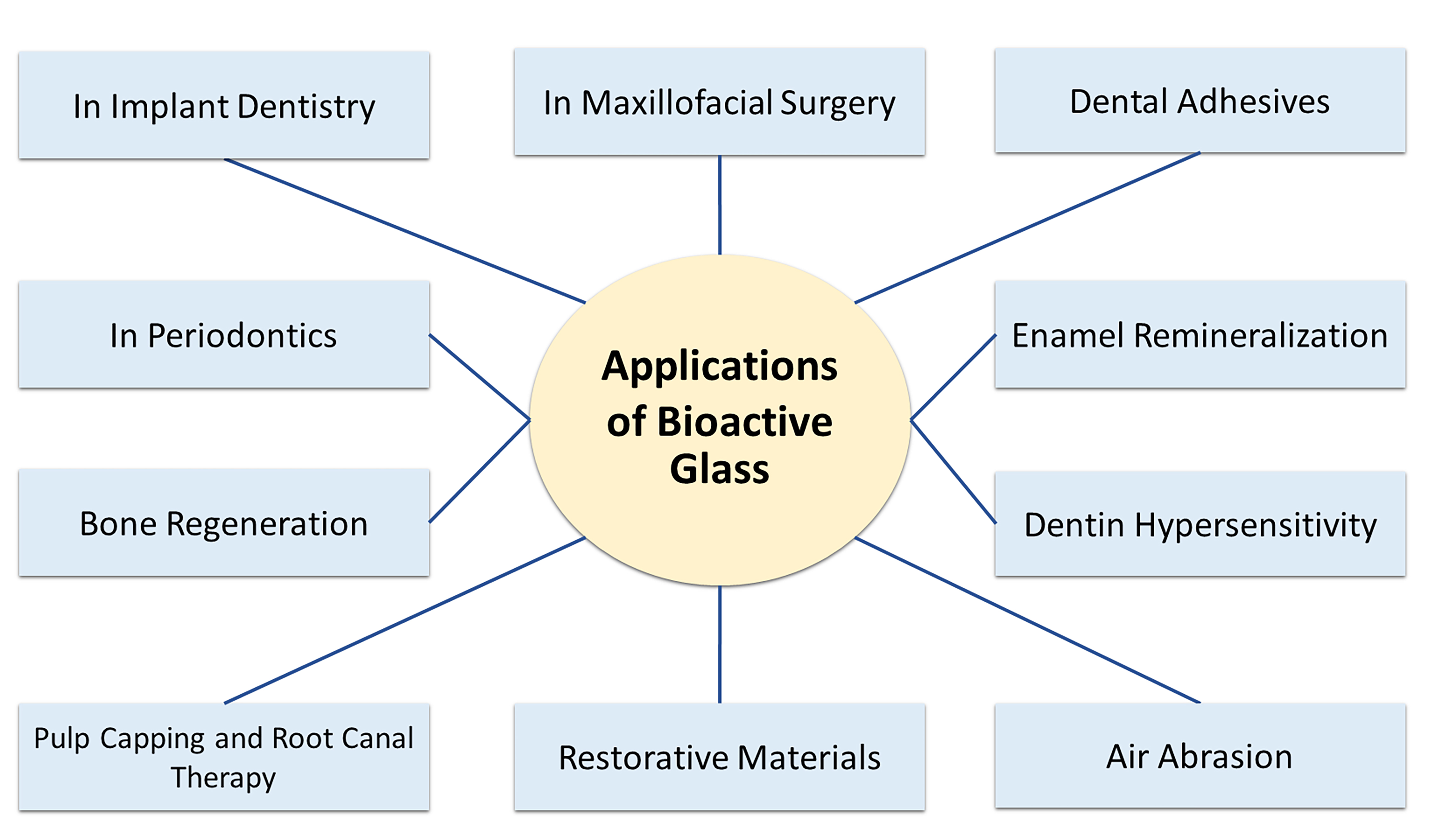 IJMS | Free Full-Text | Bioactive Glass Applications in