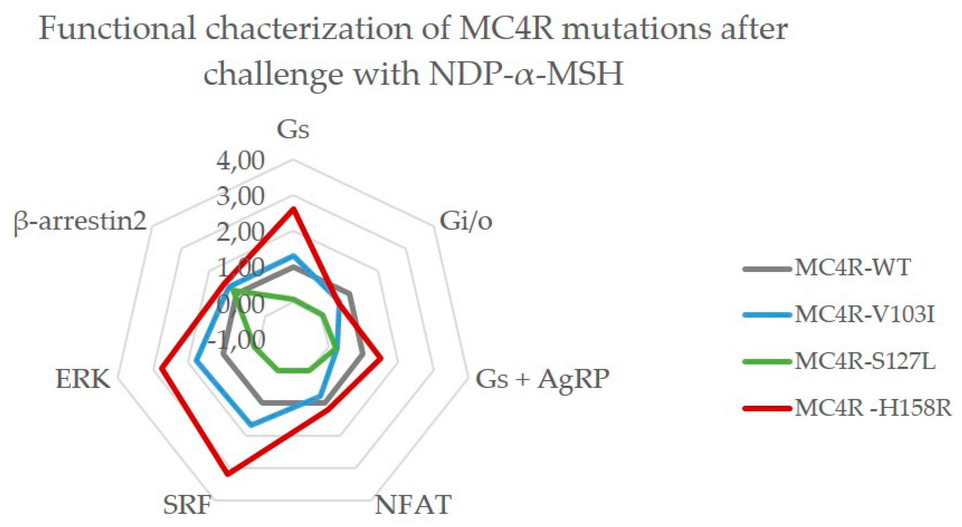 Ijms Free Full Text Differential Signaling Profiles Of Mc4r Mutations With Three Different Ligands Html