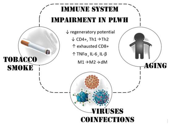 hiv and lung cancer naegleria fowleri